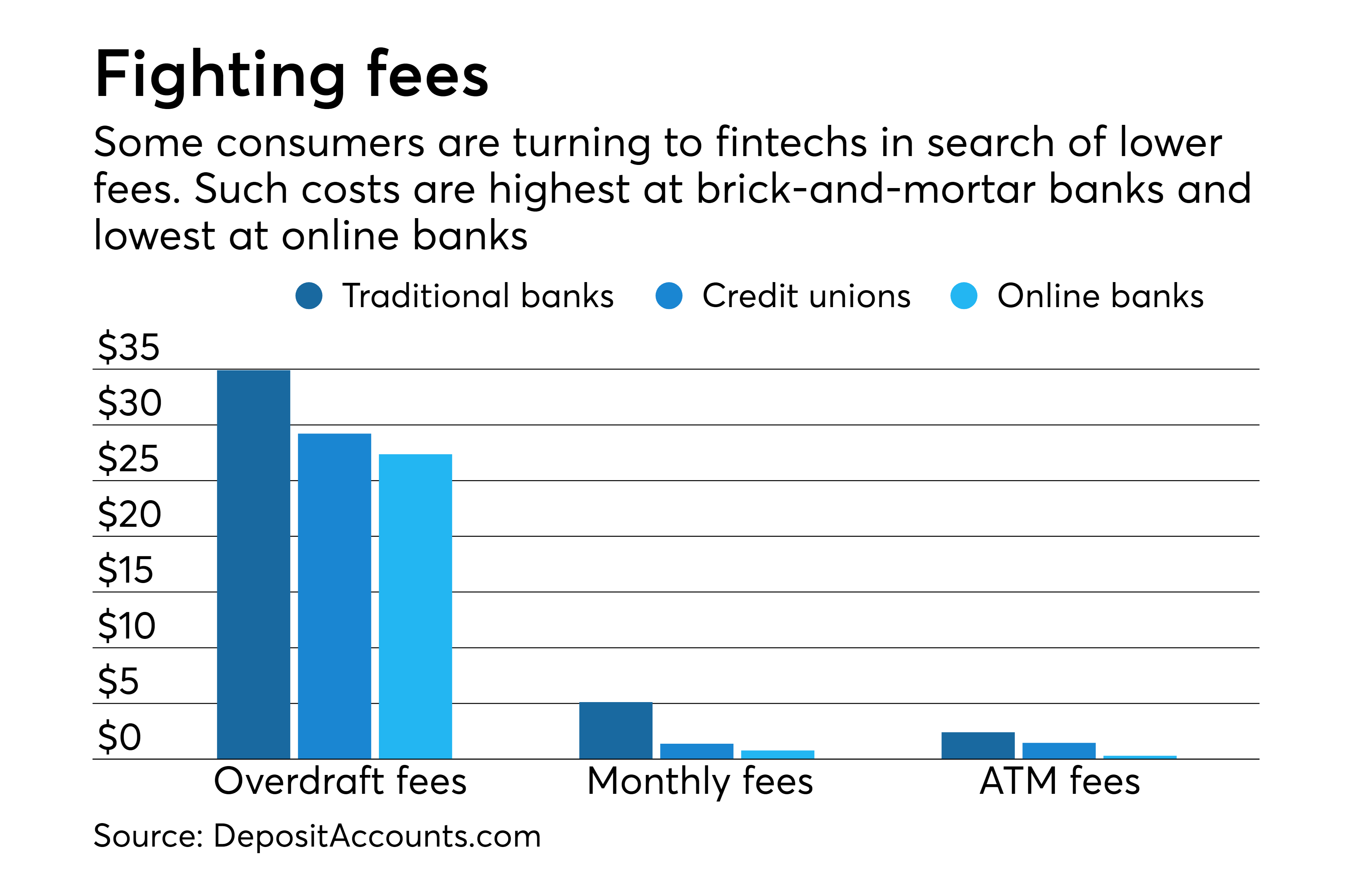 Consumers use bots to reduce — or eliminate — bank fees | American