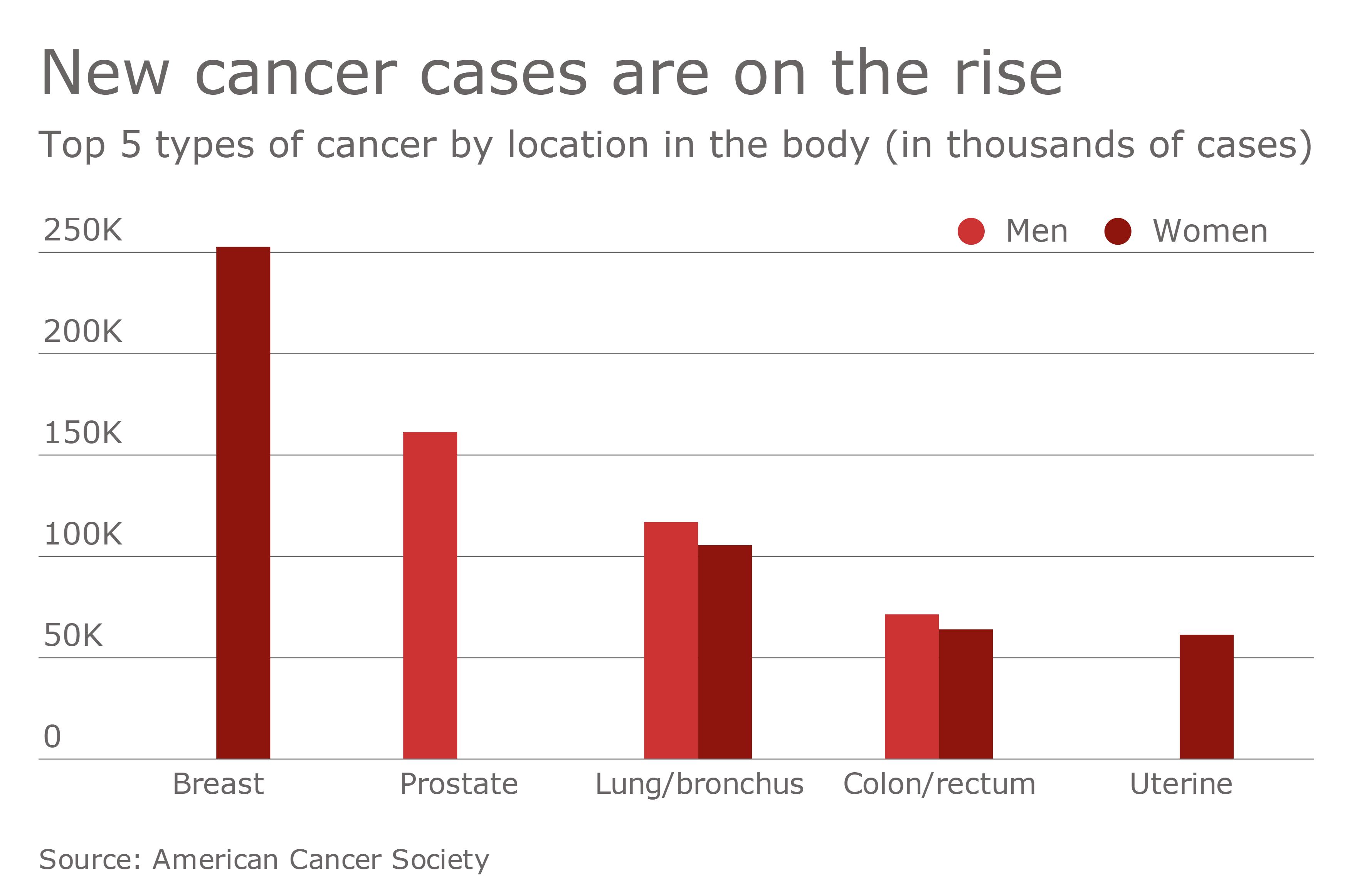 https://assets.sourcemedia.com/04/a3/0a72a454445a8b8392ee7e3d9048/hdm-022717-cancer-1.png