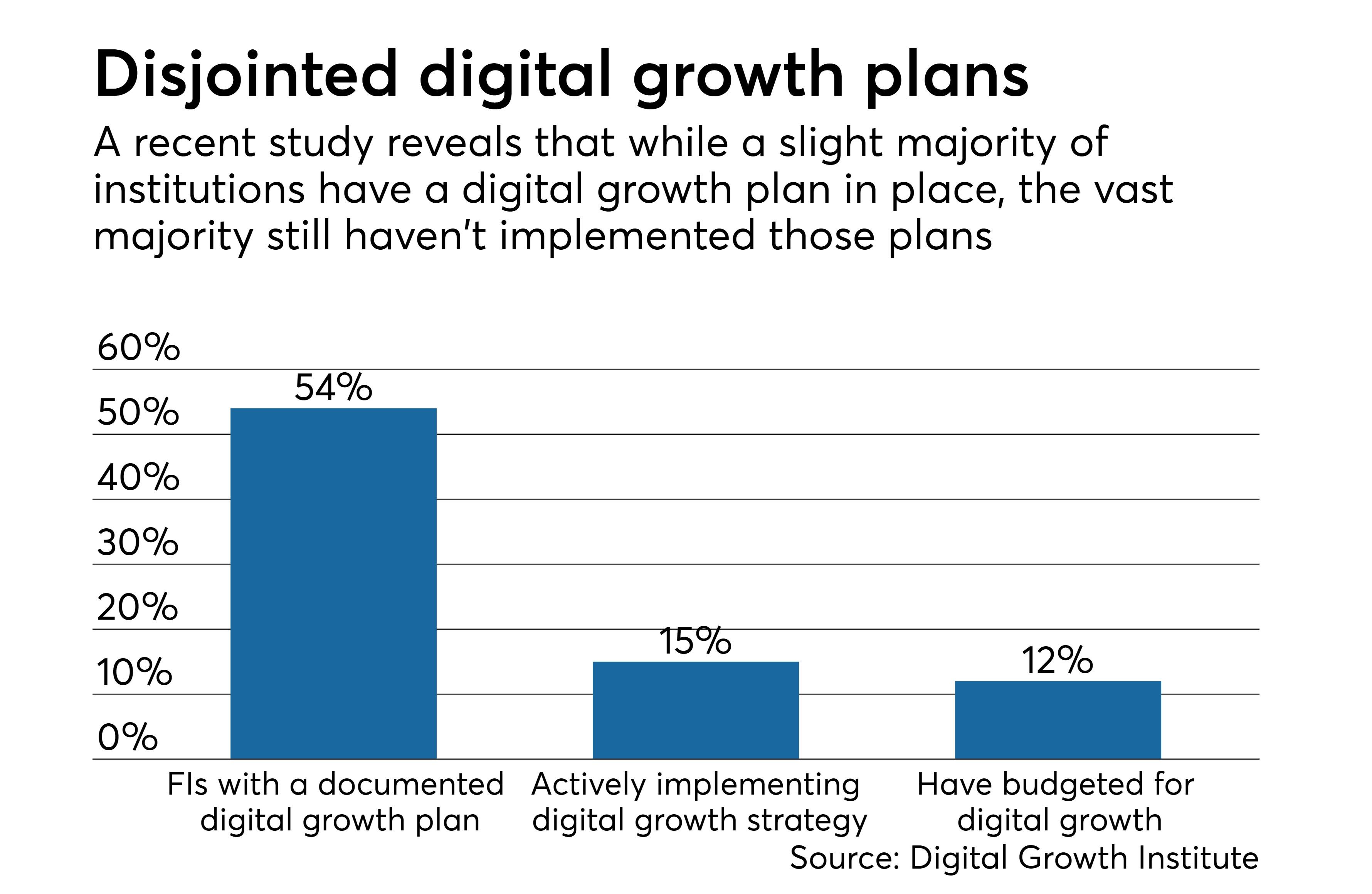 https://assets.sourcemedia.com/08/36/f9ab023c401998186476ed693911/digital-growth-strategies-cuj-083117.jpeg
