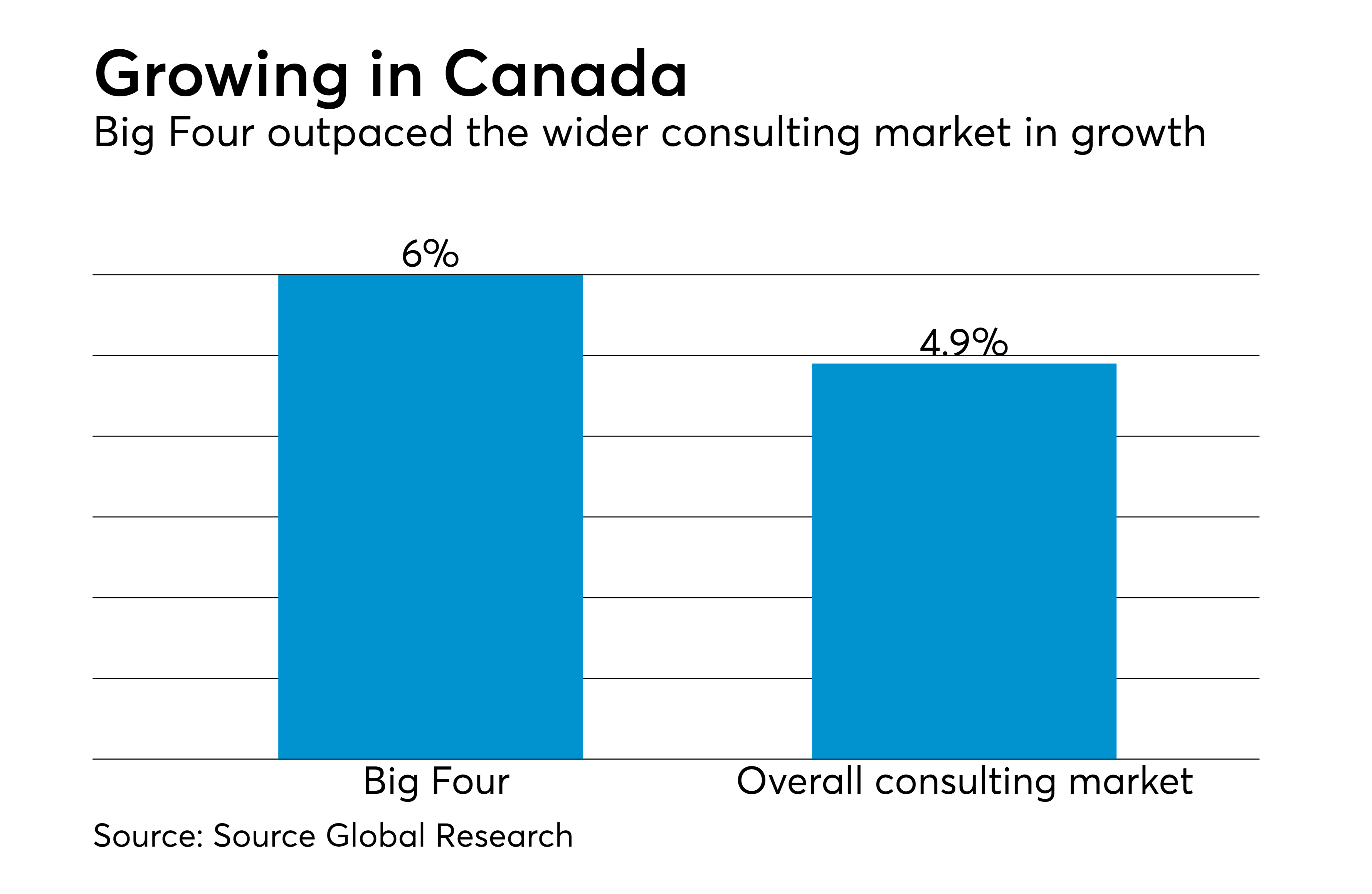 https://assets.sourcemedia.com/09/ac/265de41f465b9ad89b5964d0a3fc/at-062618-canadianconsultingrevenuegrowth.png