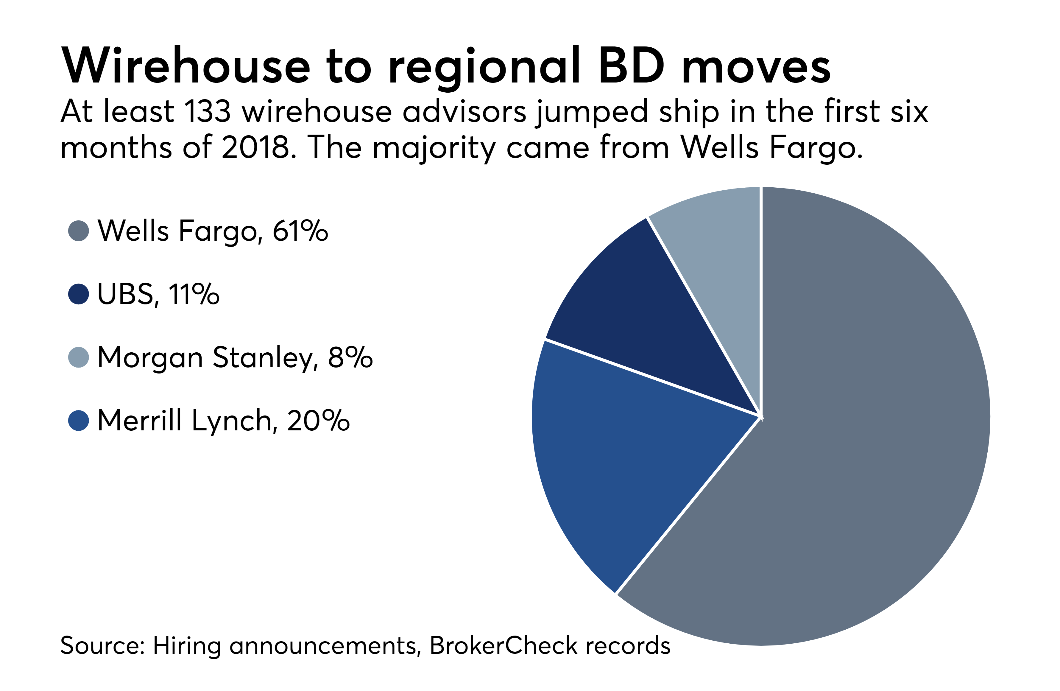 ows-07-06-2018-wirehouse-to-regional-bd-recruiting-moves-pie-chart.png