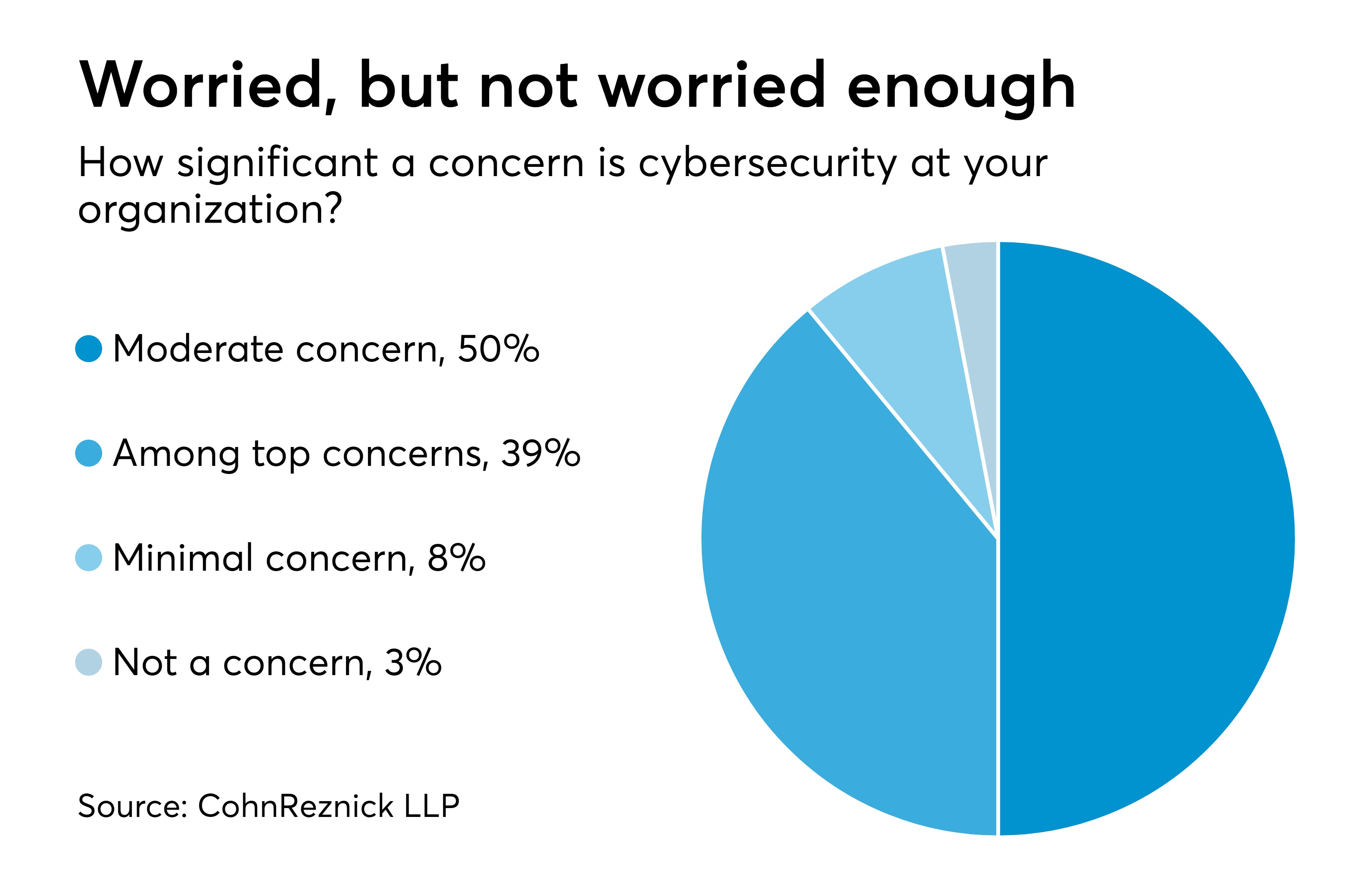 https://assets.sourcemedia.com/0b/e4/d800e3634c3982438dfe90a2b229/at120717-cybersecurity-concerns-chart.jpeg