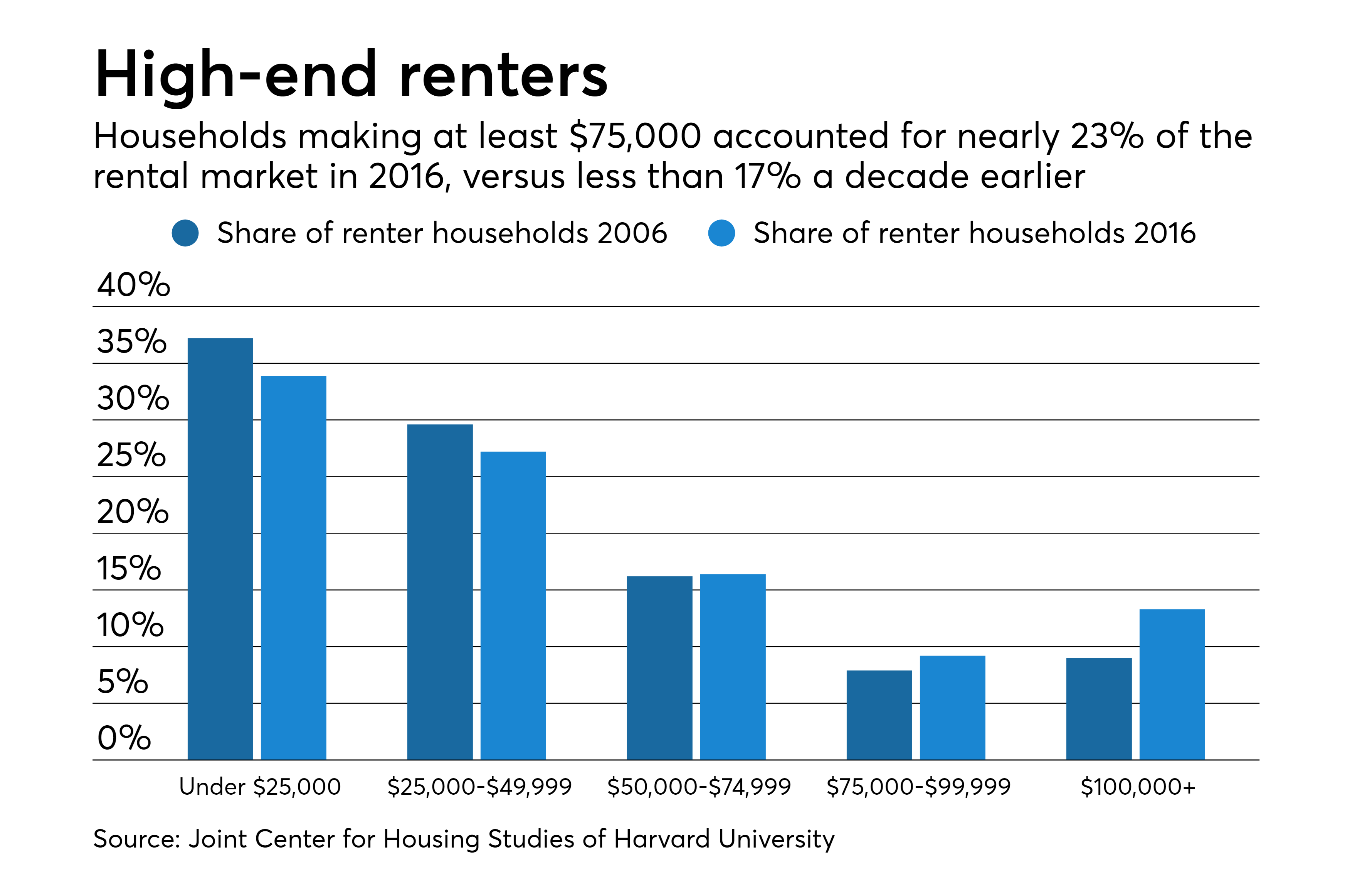Low Income Renters Are Being Displaced Is It A Bank Problem