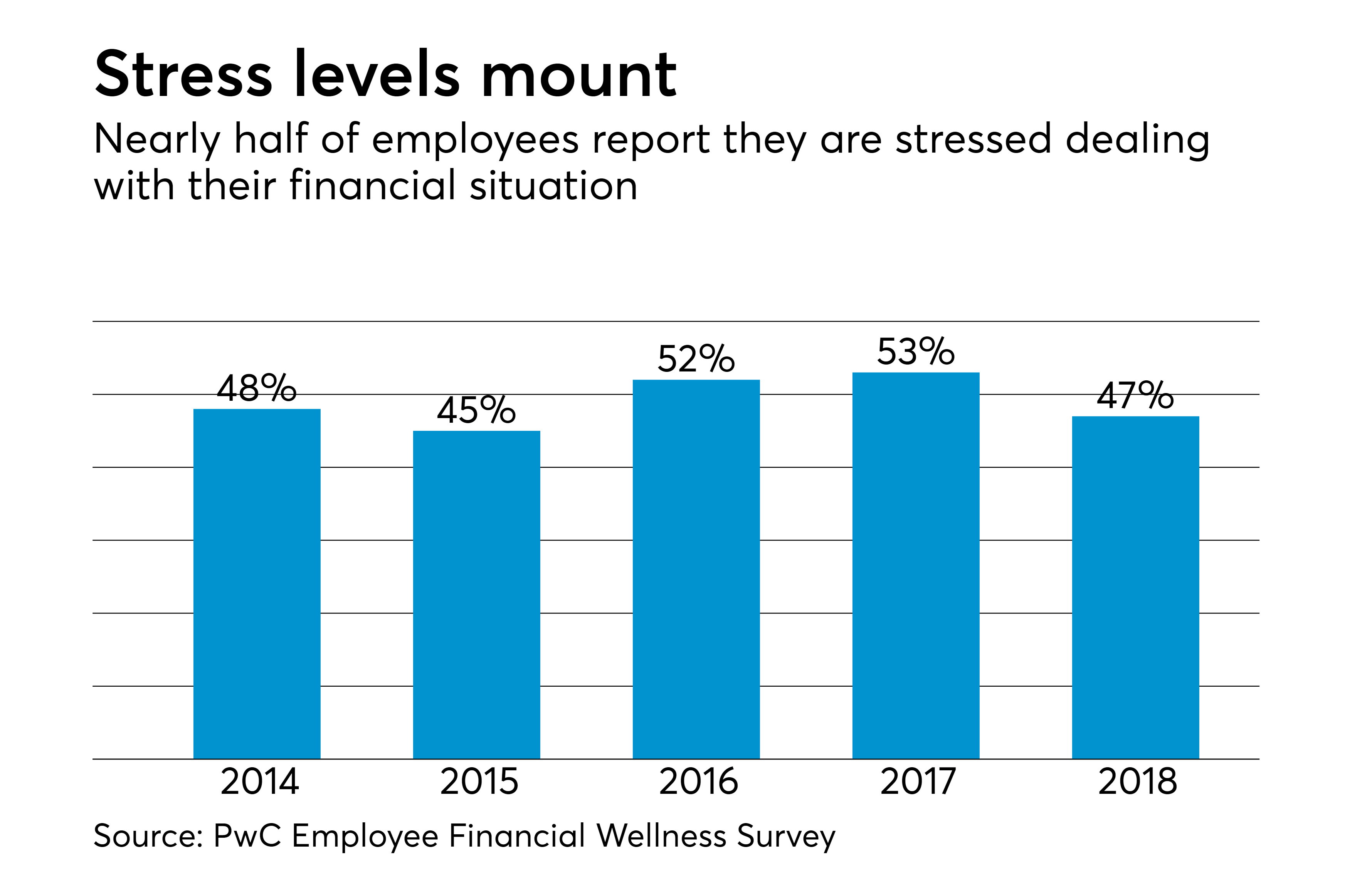 https://assets.sourcemedia.com/1f/5b/170551404438bbf4e700260cf68d/at-052218-employeefinancialstress.png