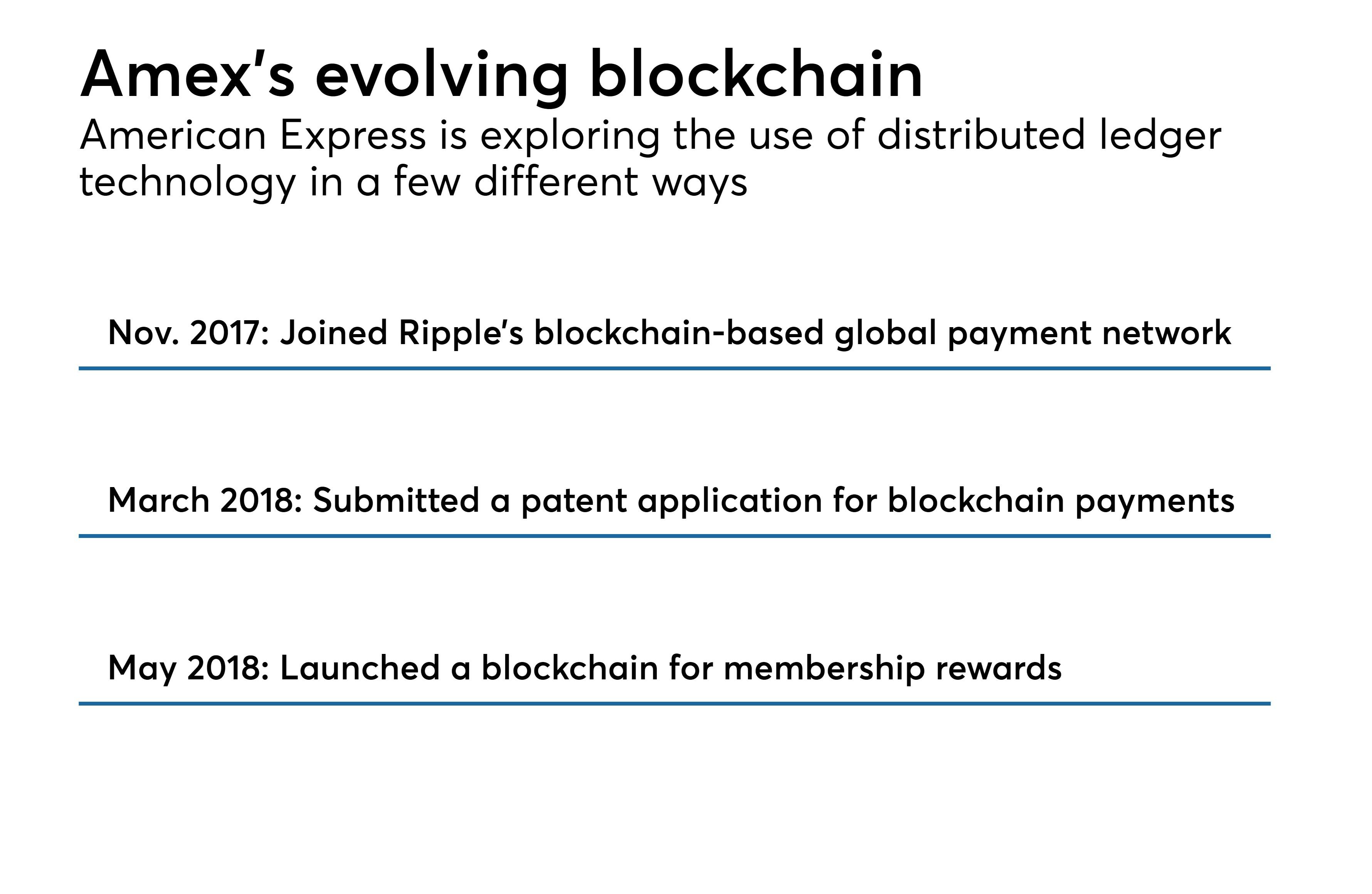 https://assets.sourcemedia.com/20/40/1348d6e04427bbf5b999344678d4/amex-evolving-blockchain.jpeg
