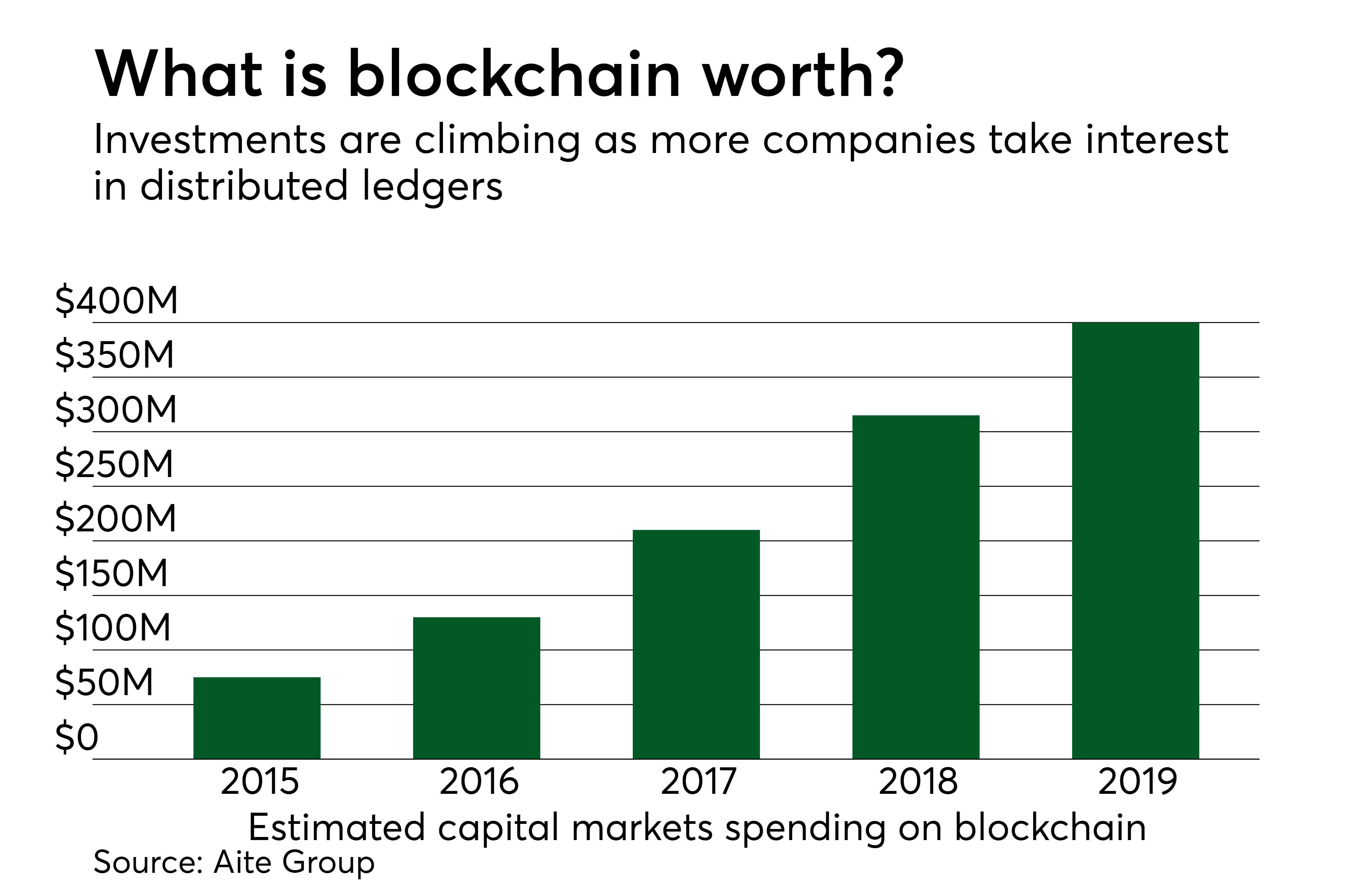 https://assets.sourcemedia.com/23/f8/4f6d70d5456abf1a16c6eb722a0a/3-26-18-pso-blockchain-spending-1.png