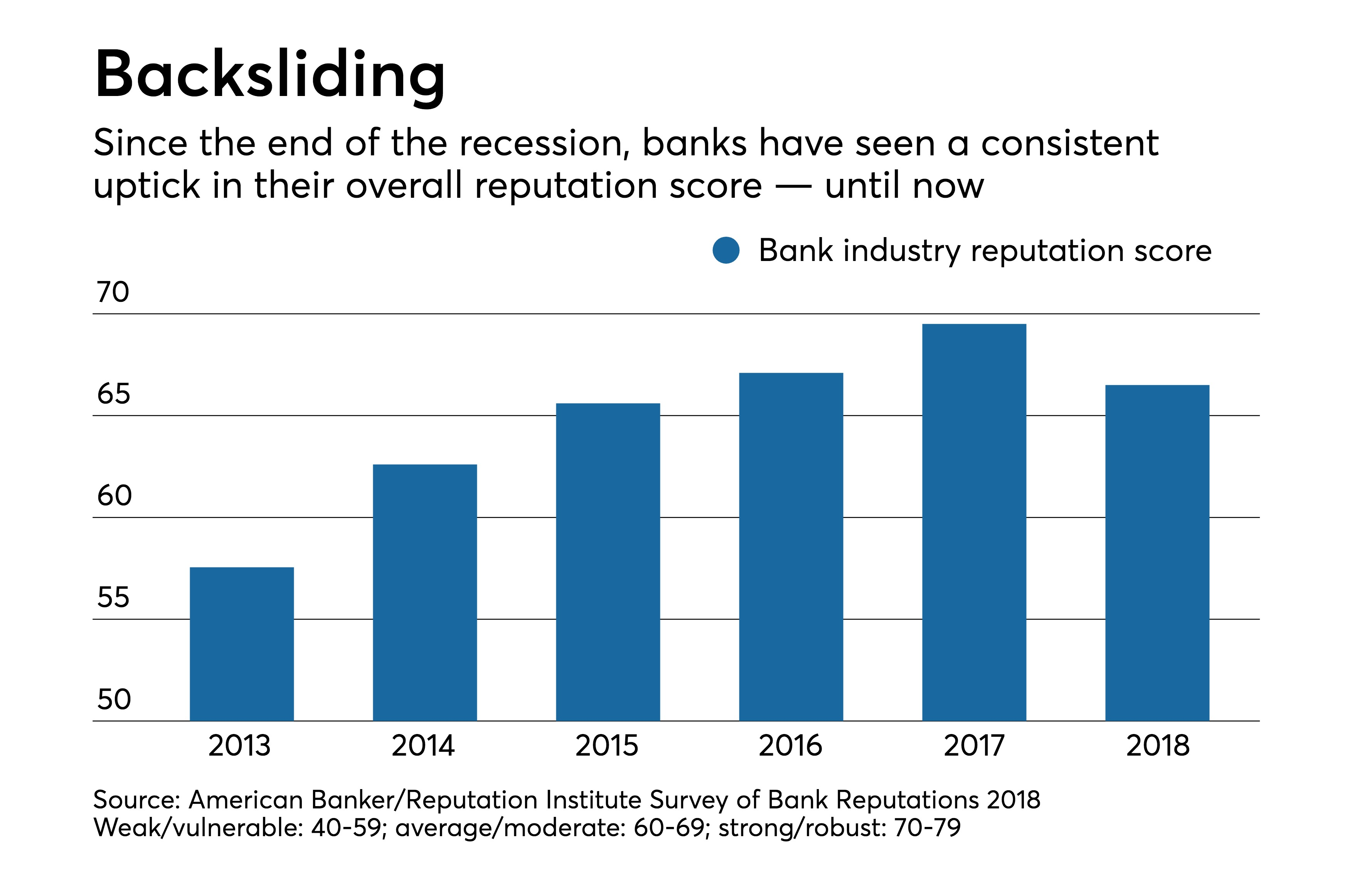Bank reputations fall for first time in five years 2018 survey bank reputations fall for first time in five years 2018 survey american banker fandeluxe Images