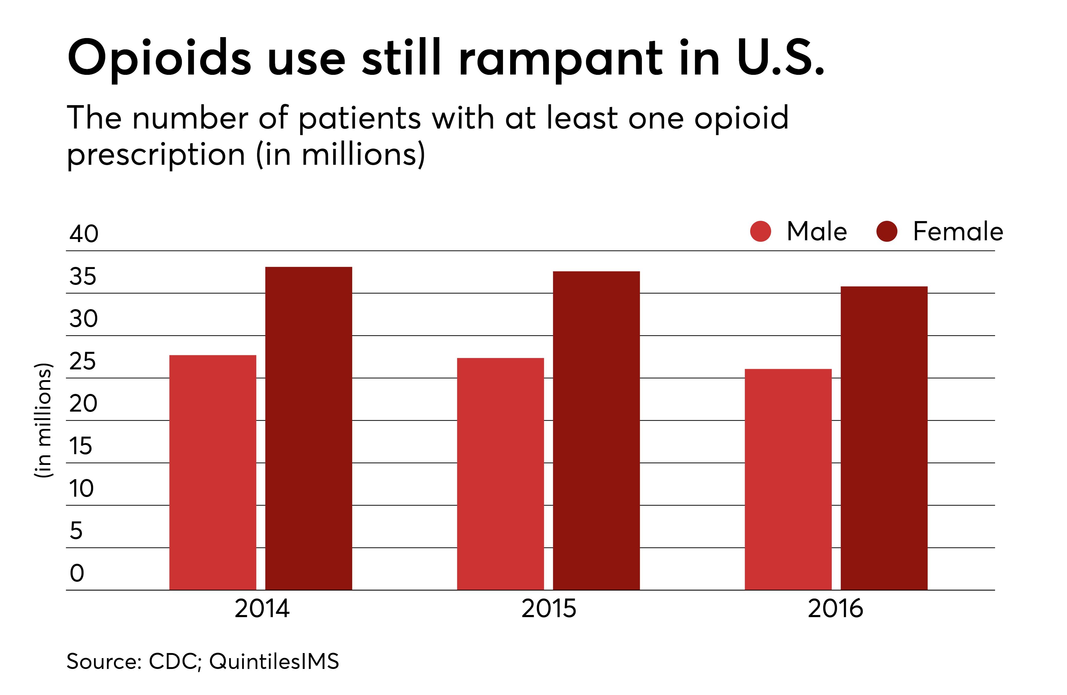 hdm opioids 2