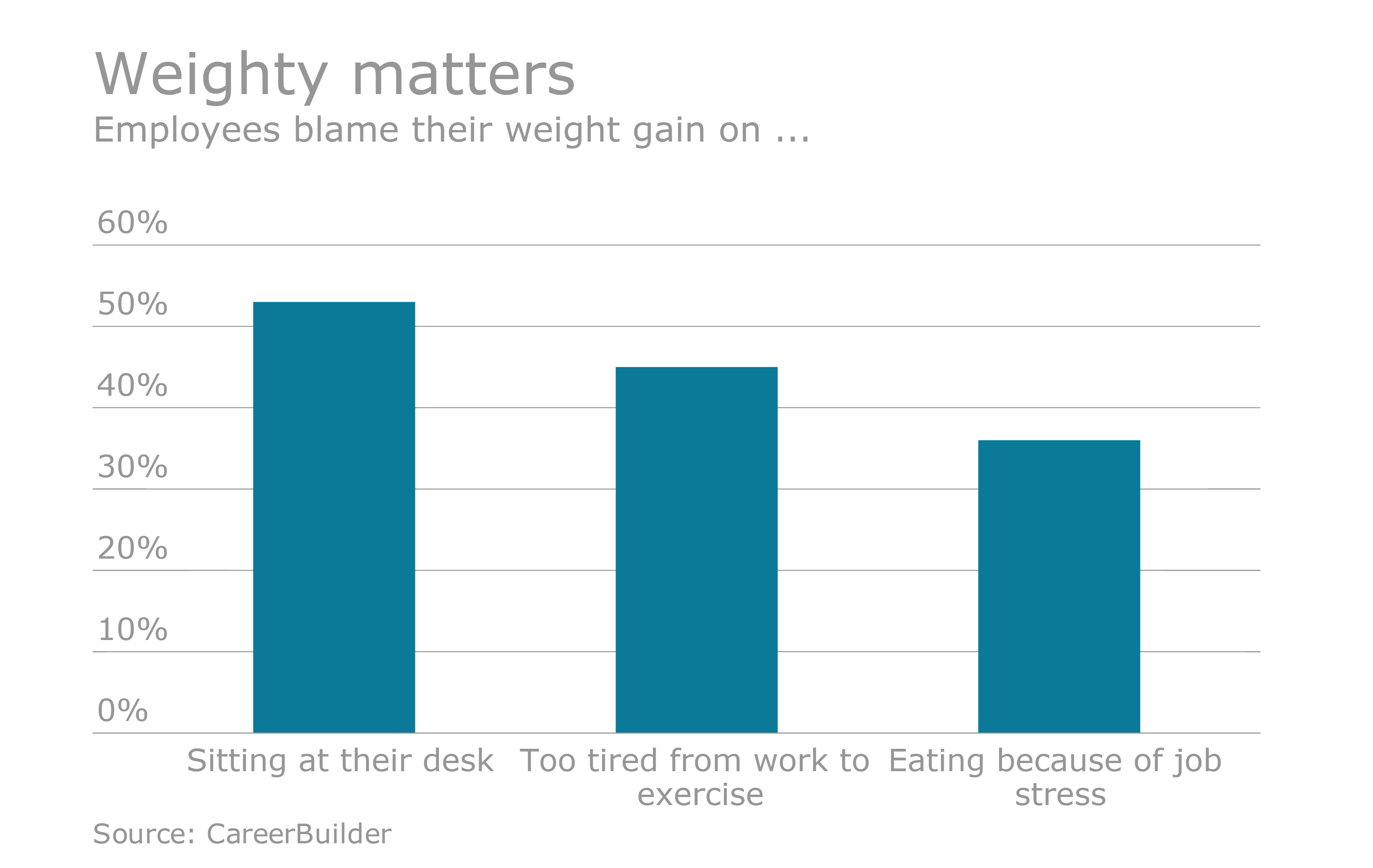 Workers blaming weight gain on job stress