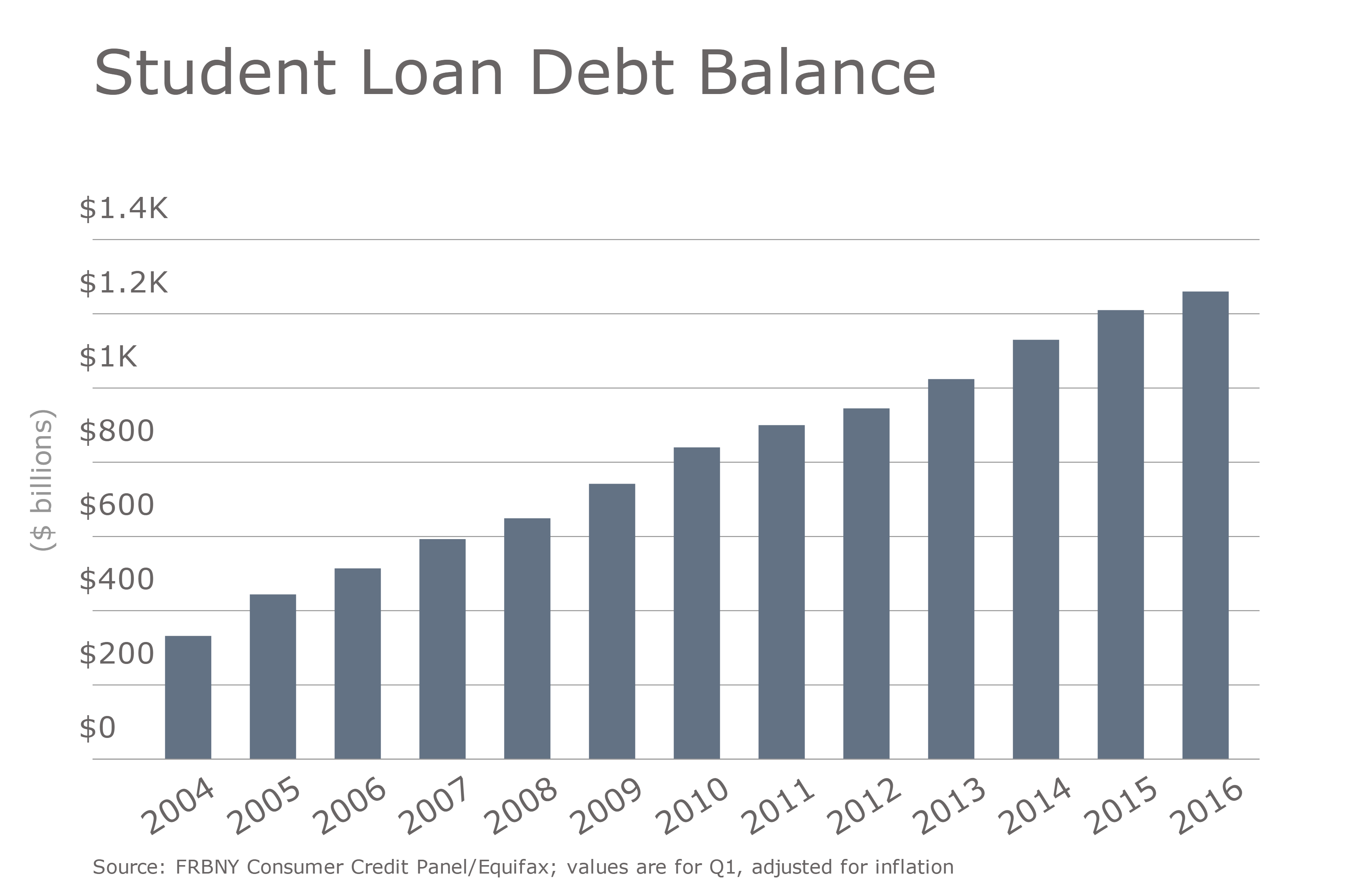 https://assets.sourcemedia.com/29/42/f62bb7b54b548f812a4800ea2f59/student-loan-debt-balance-2.png