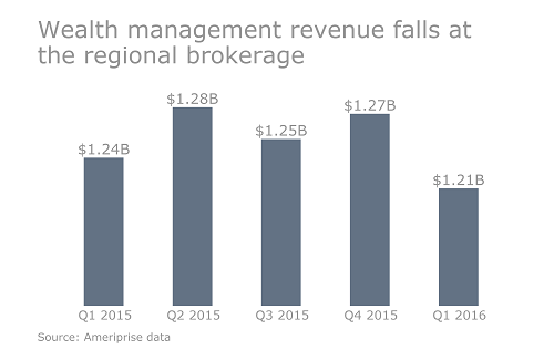 https://assets.sourcemedia.com/3d/26/a360e2fc4f0387b1c24860c2be2f/ameriprise-q1-2016-revenues-fall-cropped-version-for-online.png