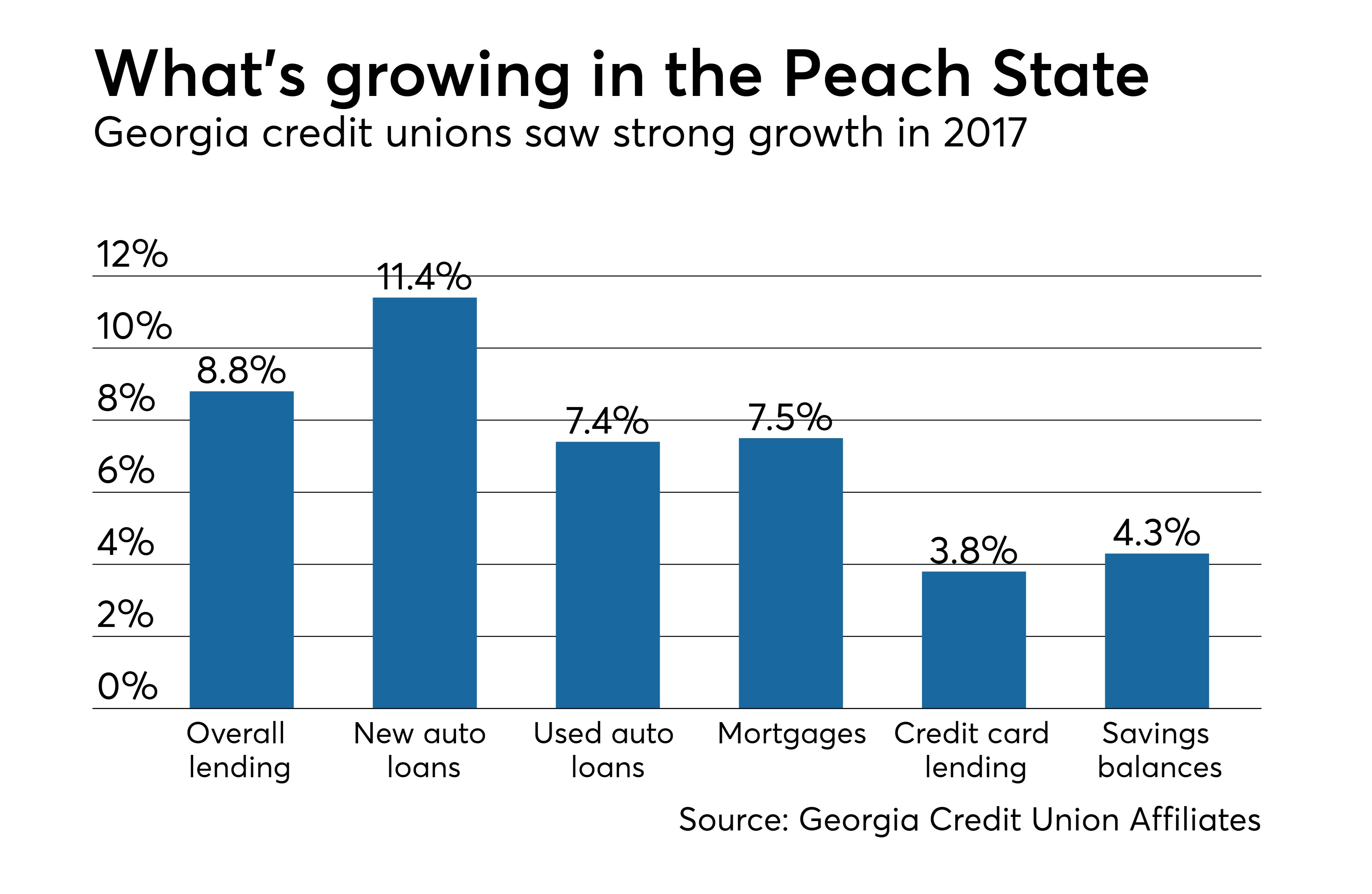https://assets.sourcemedia.com/42/51/003096224ae29e8353609ec00a8a/georgia-credit-union-2017-growth-stats-cuj-042718.jpeg