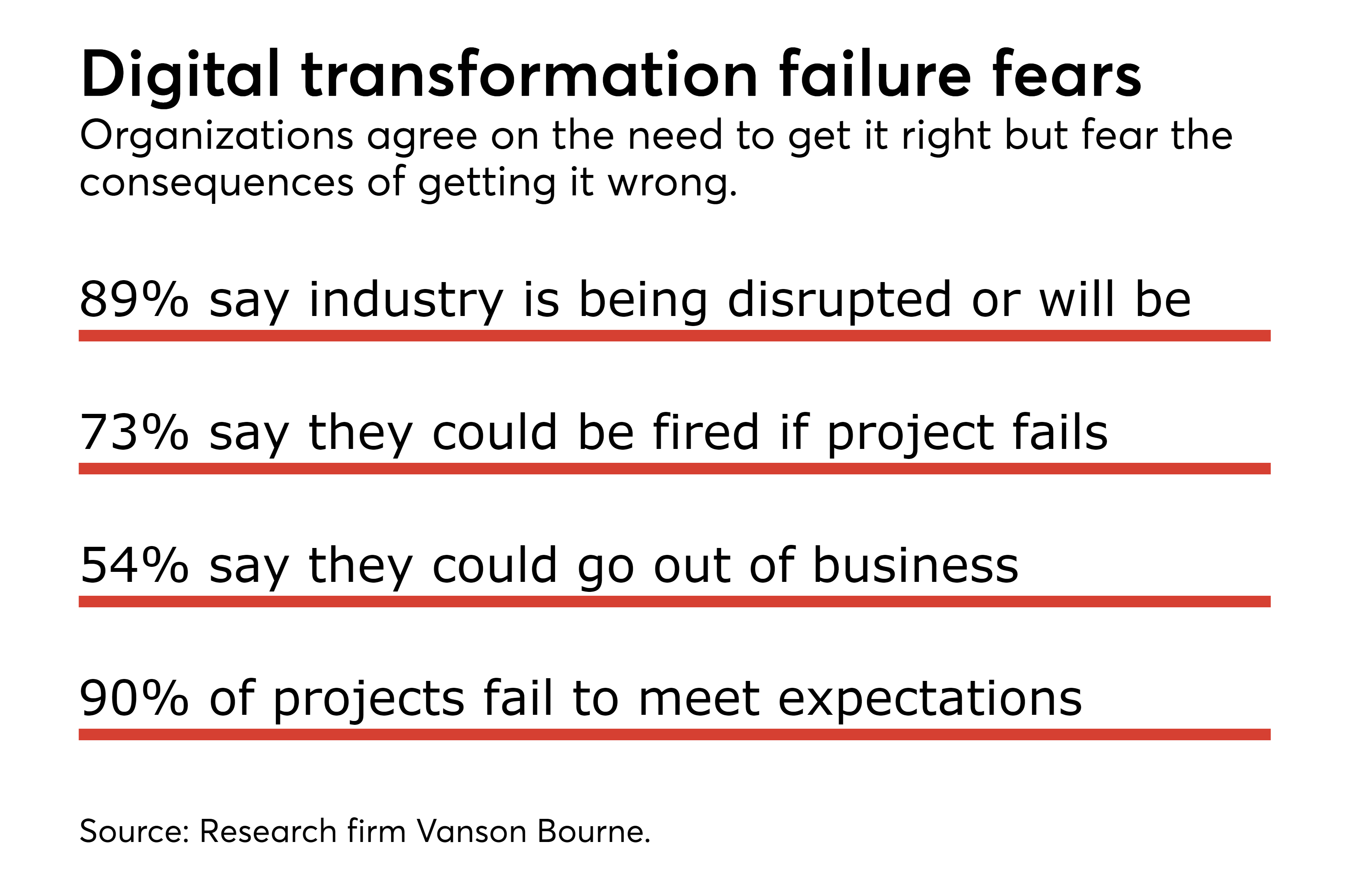 https://assets.sourcemedia.com/4b/a9/2c1e58a541669f6dc02522f58b6f/digital-disruption-fears.png