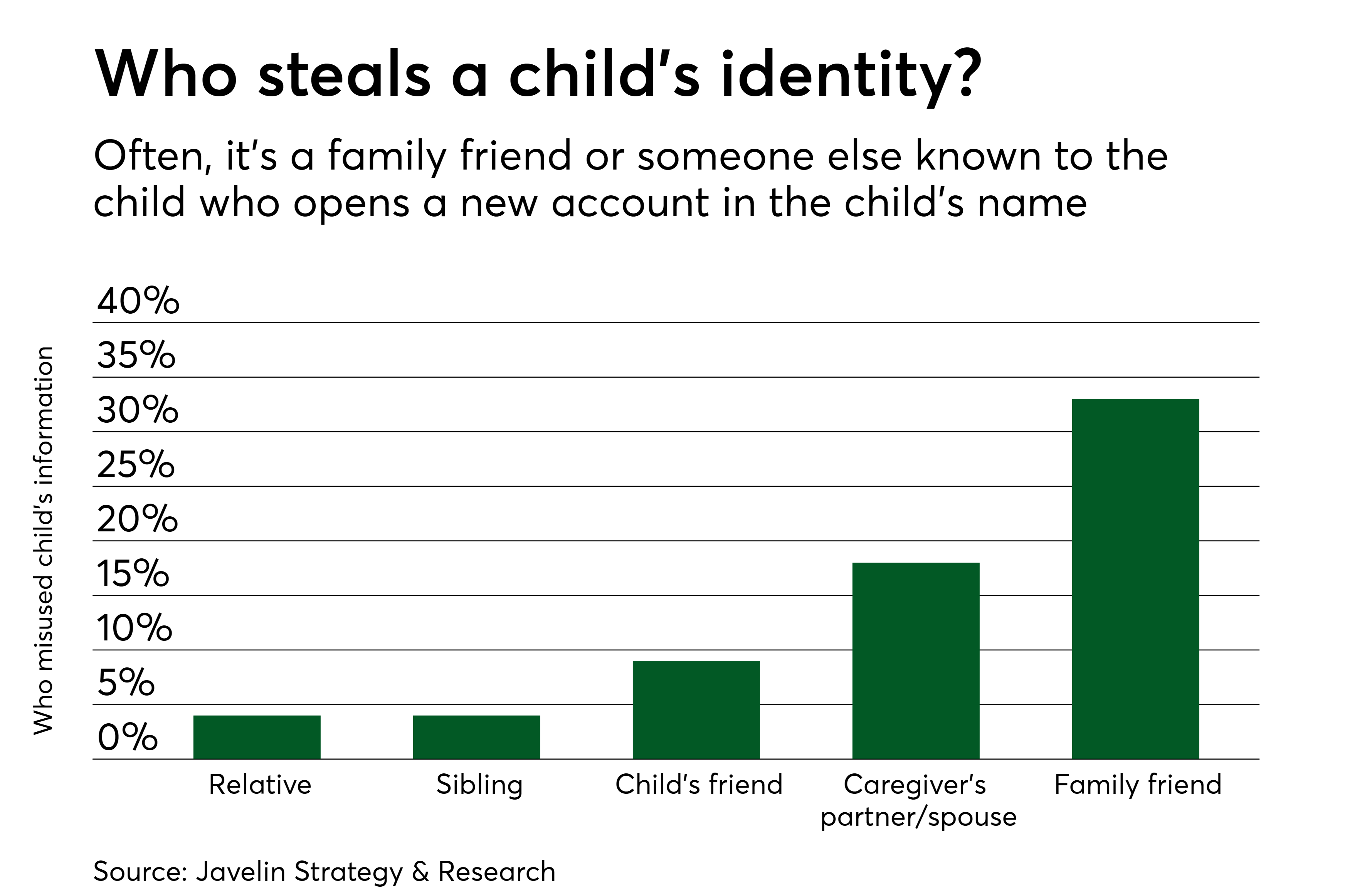 https://assets.sourcemedia.com/4c/f2/7f6ca84e4ebb868f35599fc852f0/pso-4-24-18-child-fraud-sources.png