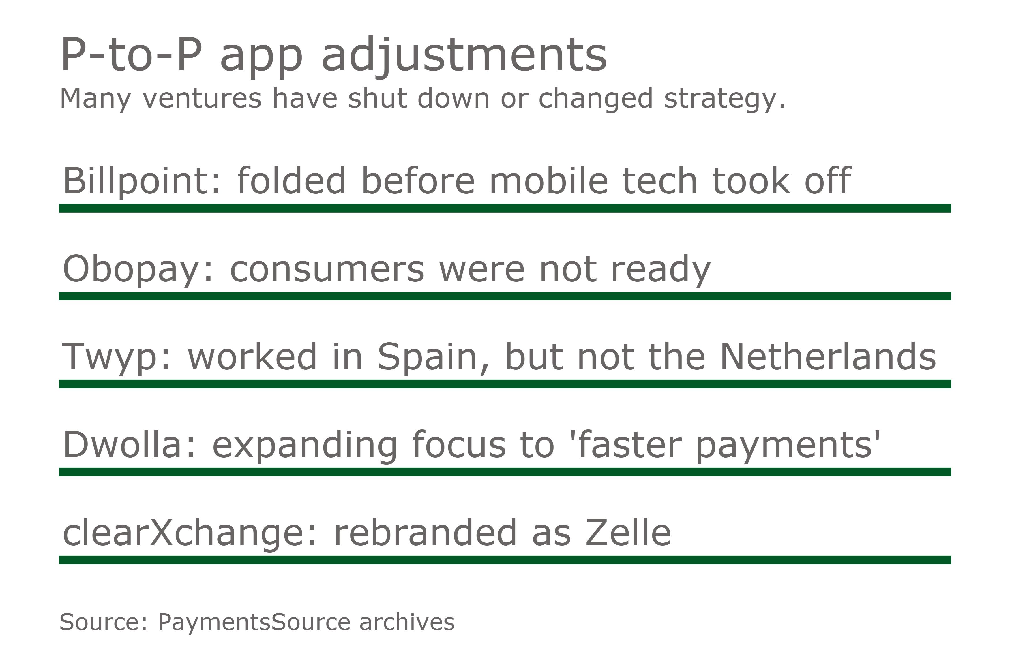 47277b701 https://www.paymentssource.com/news/how-fintech-shifted-from-threat ...