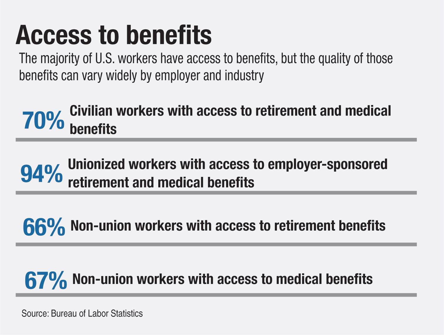 https://assets.sourcemedia.com/51/01/4d15e8eb4b668f98adf365da12d5/us-benefits-stats-cuj-091517.jpg
