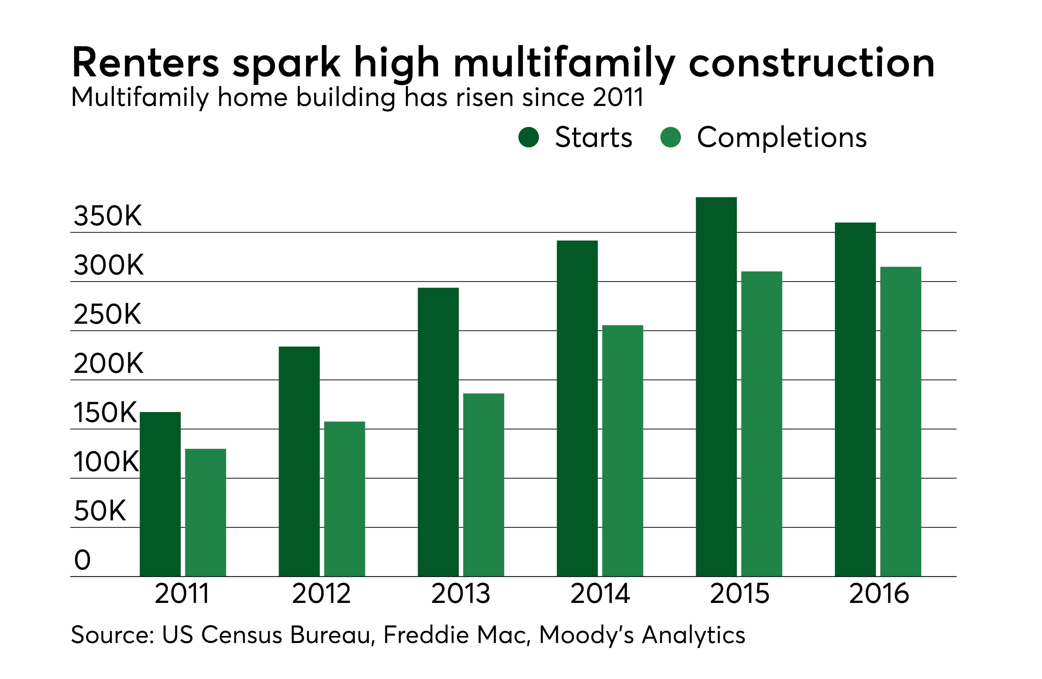 https://assets.sourcemedia.com/54/35/f5c35ba546fa9e088210b49097b9/maj-05182016-multifamily-construction-starts-completions-4.jpeg
