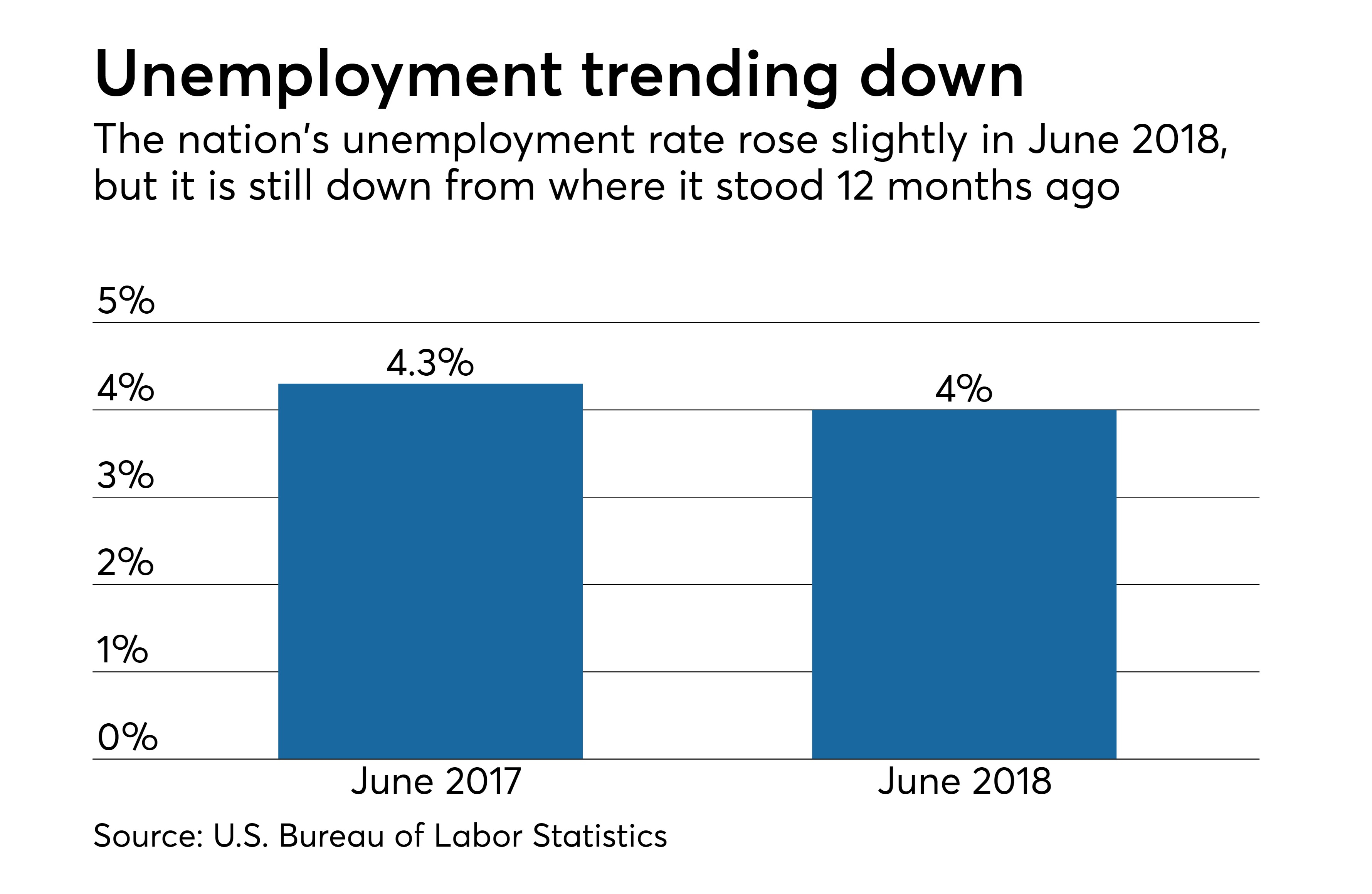 https://assets.sourcemedia.com/5a/21/320de05a4b16a54c25a27cc186e5/june-2018-unemployment-data-cuj-070618.jpeg
