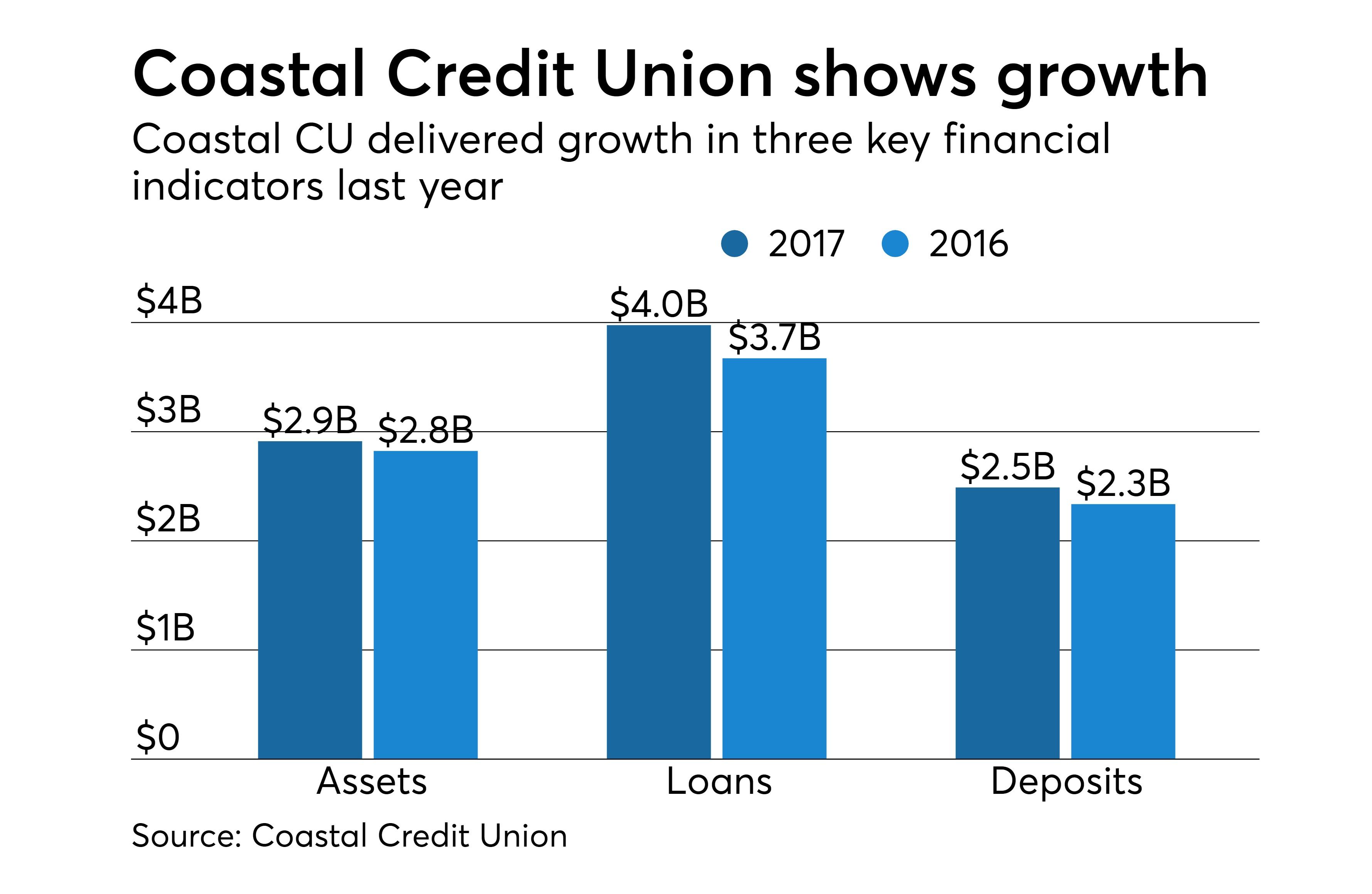 https://assets.sourcemedia.com/63/cc/bb40da924f6aa47138ad3754199c/coastal-cu-2017-results-cuj-042318.jpeg