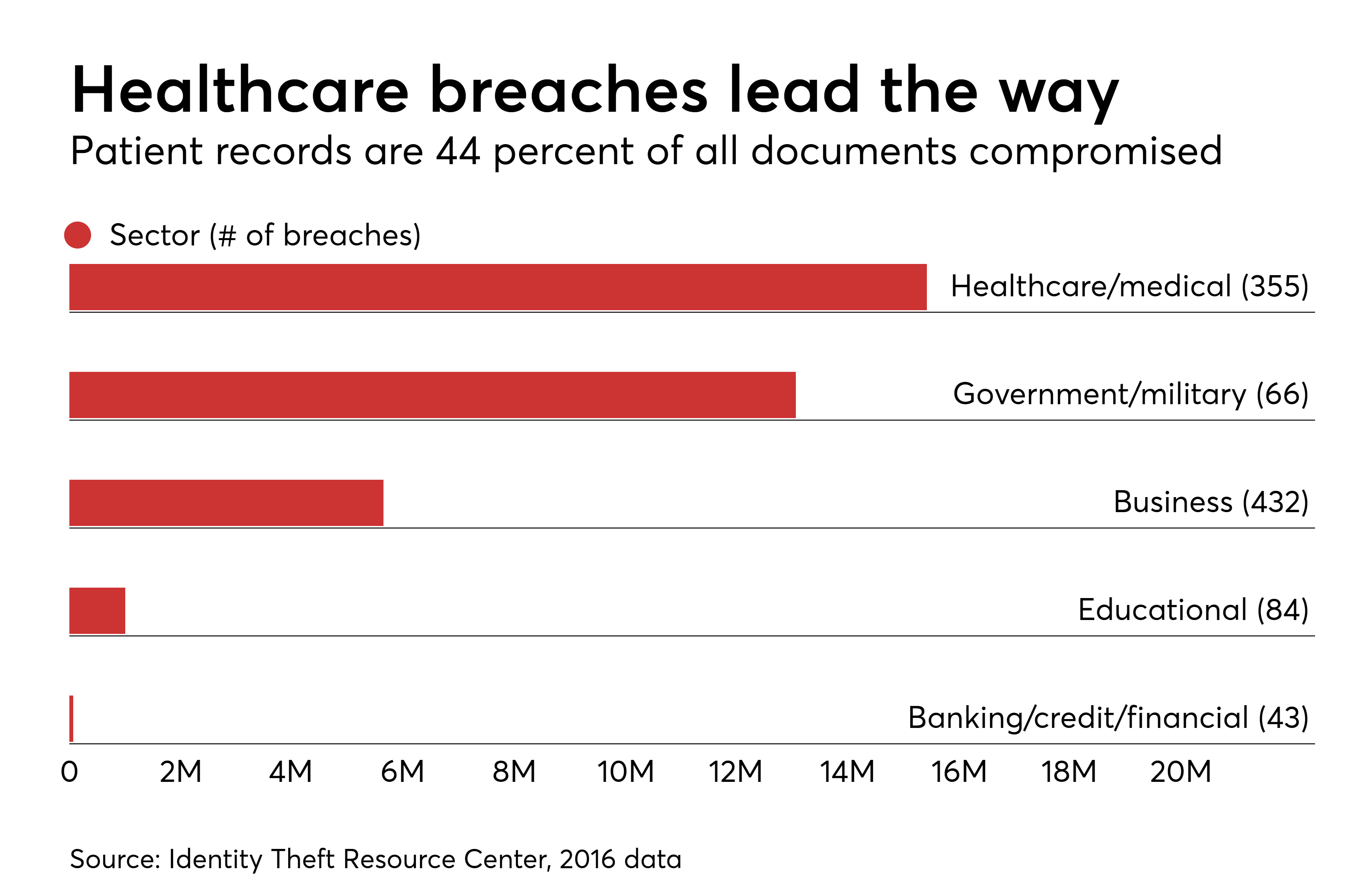 https://assets.sourcemedia.com/66/24/e7ee302b4327b29a3f0137b7c430/hdm-061917-breaches.png