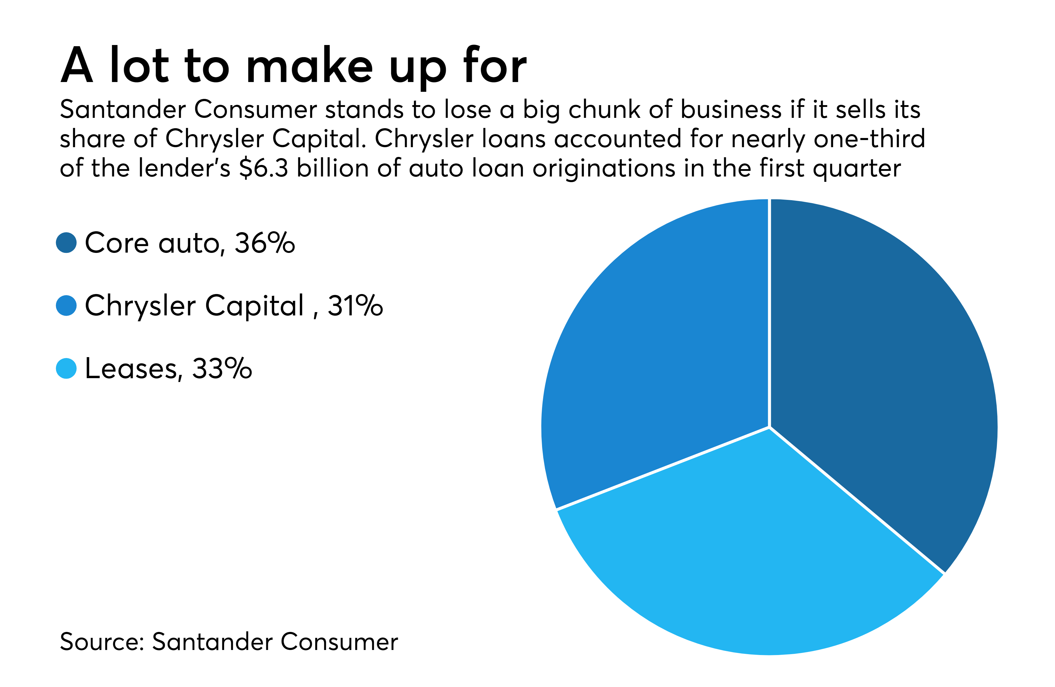 Losing Fiat Chrysler would threaten Santander Consumer s independence