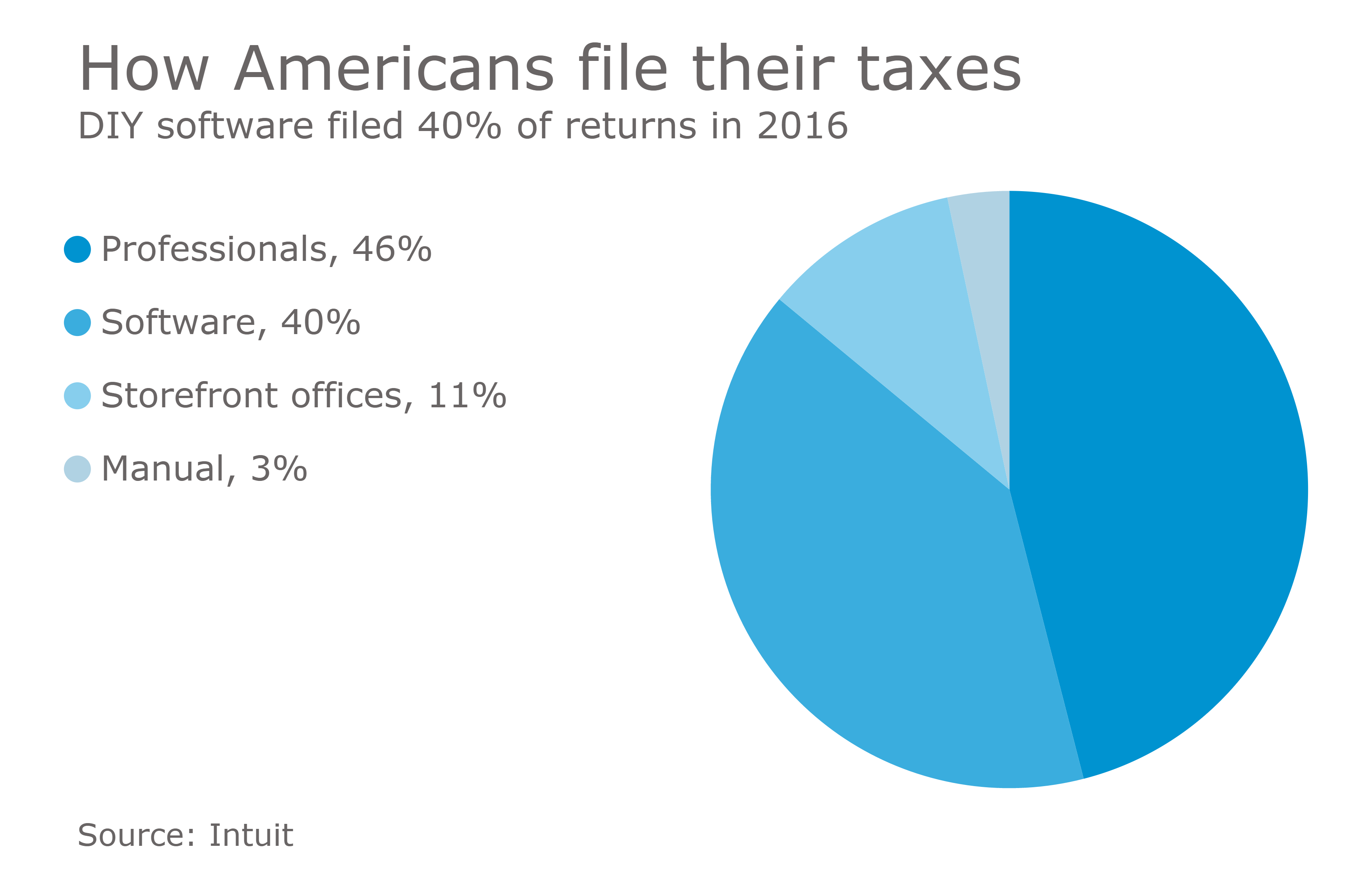 https://www accountingtoday com/news/irs-delays-e-services-outages