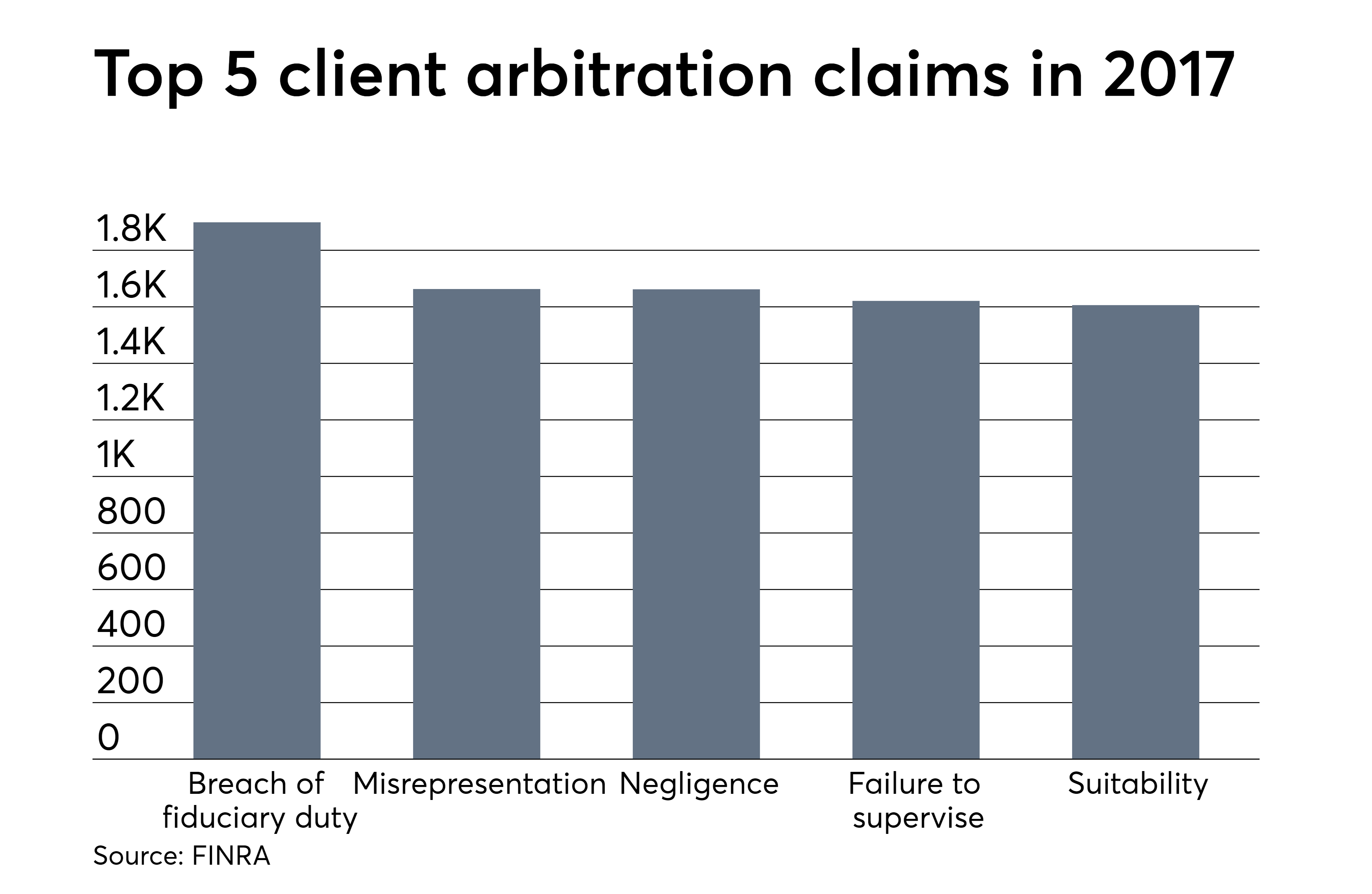 ows 02 20 2018 top 5 client arbitration claims in 2017