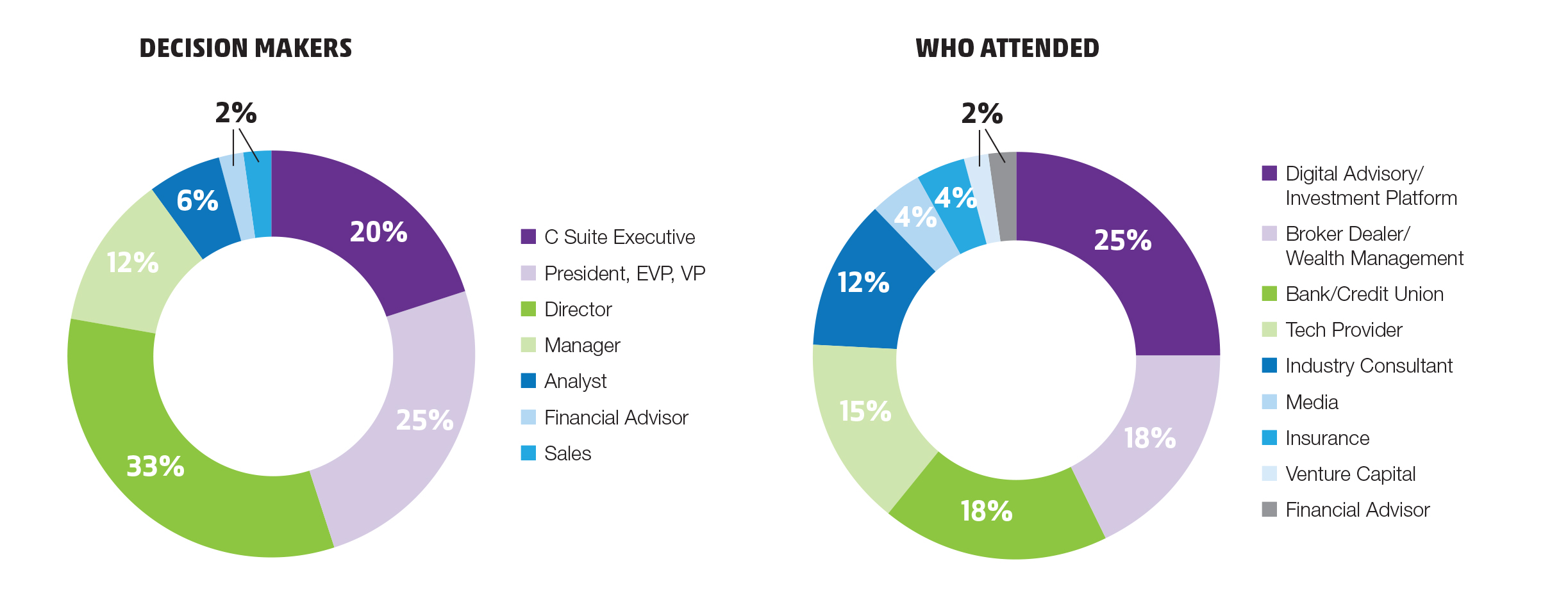 InVest18_Demographics-Attendees