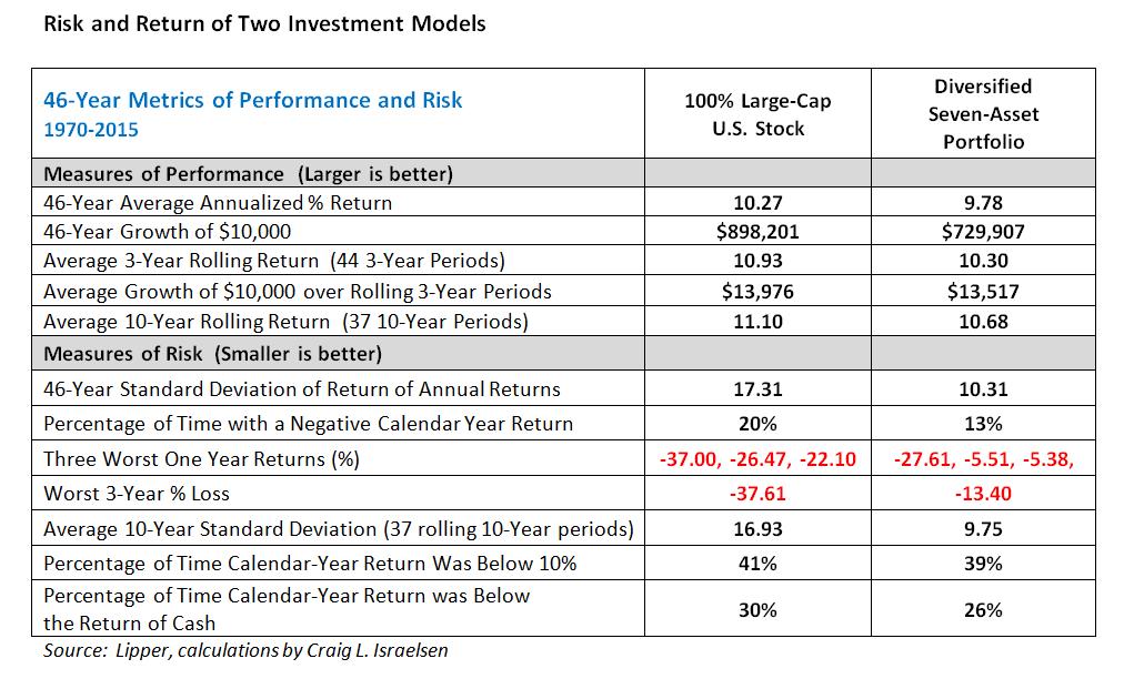 Httpsfinancial Planningnewsschwab Cuts Fees On Five