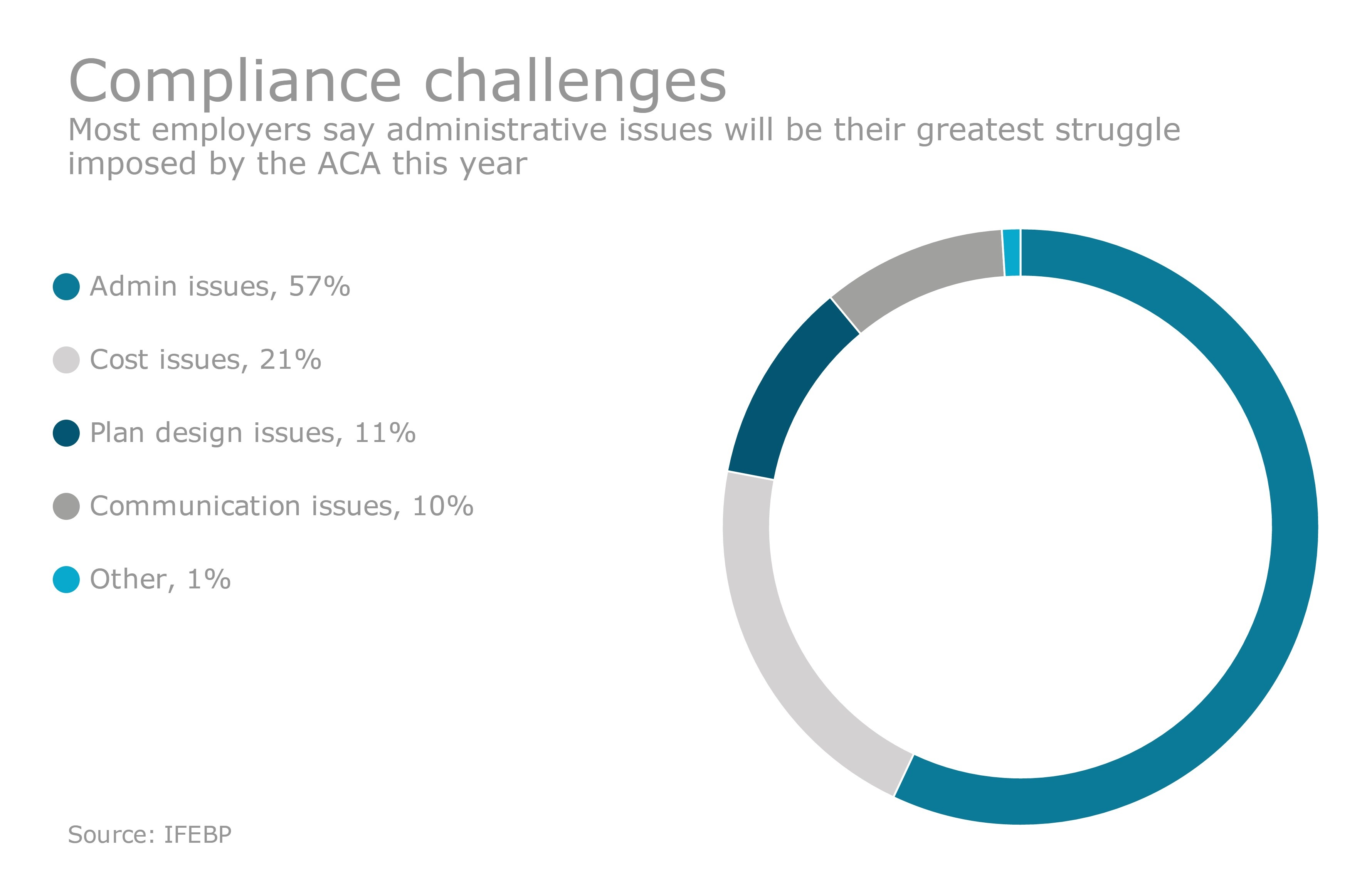 https://assets.sourcemedia.com/6c/04/ec6c8a8b49499a0a2f0d90099ed9/p1-eba-aca-challenges-chart.jpg