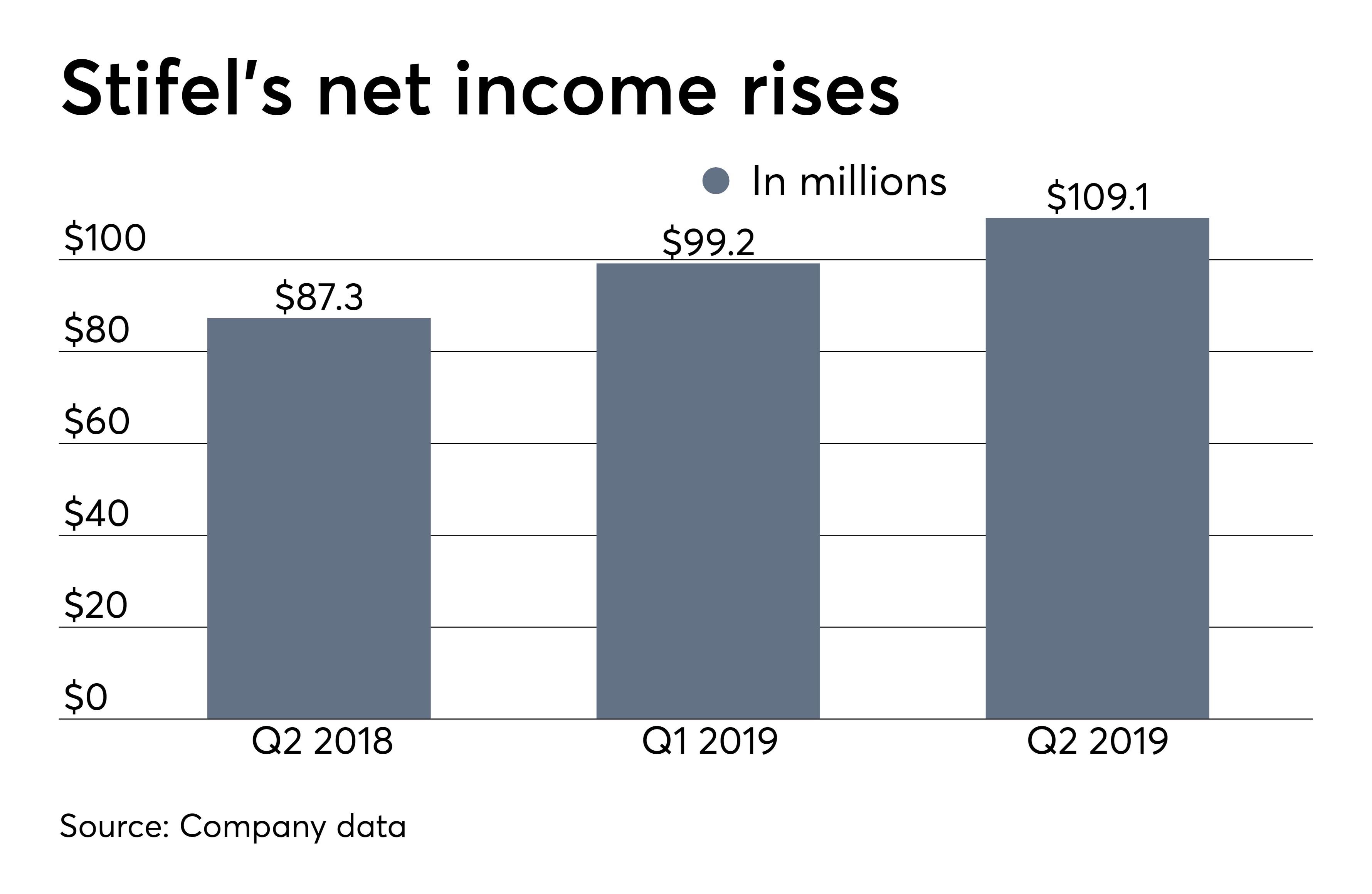 https://onwallstreet financial-planning com/news/raymond-james