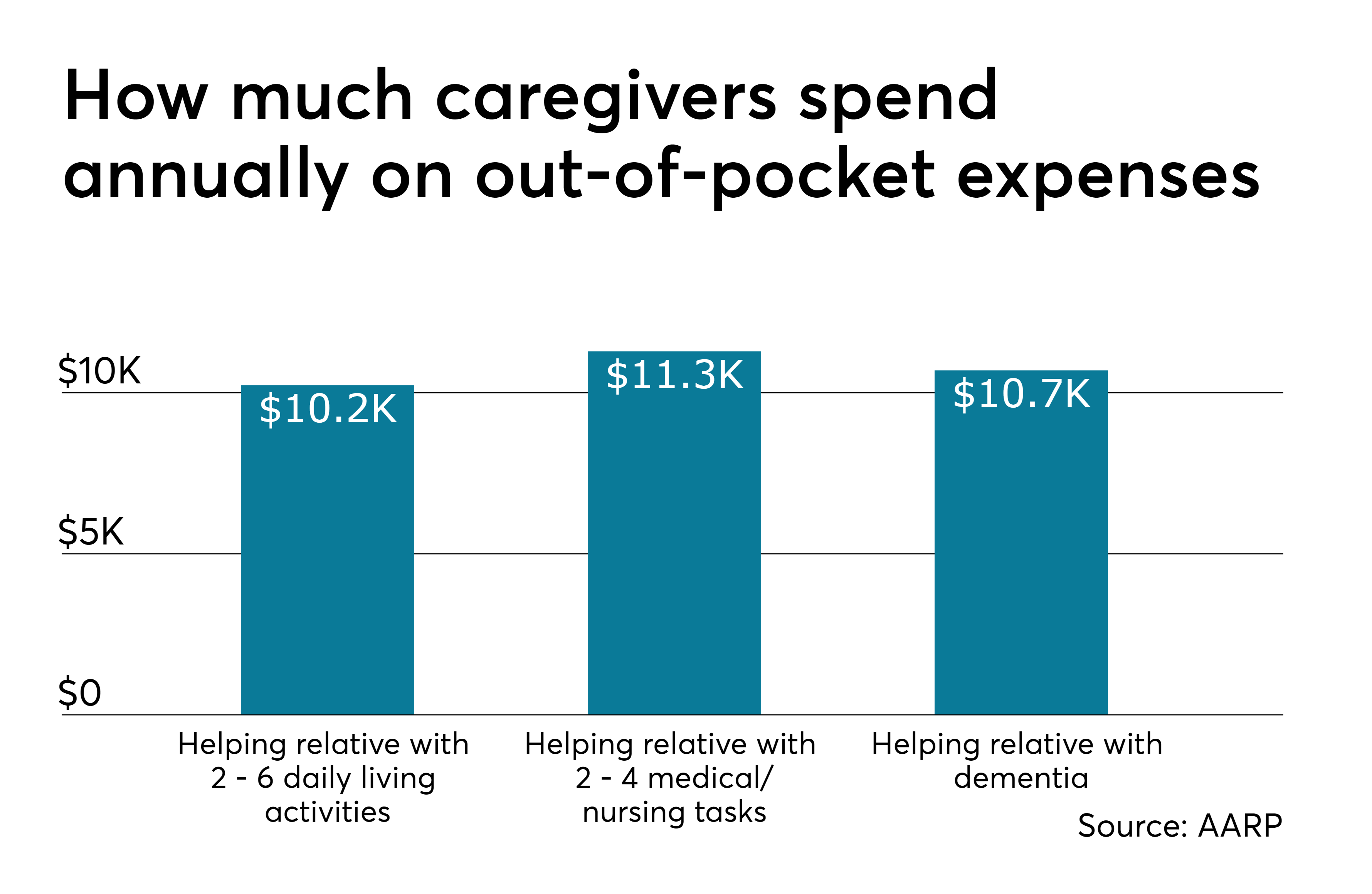 e62ecc0d8b4 caregiving.Costs.5.21.19.png