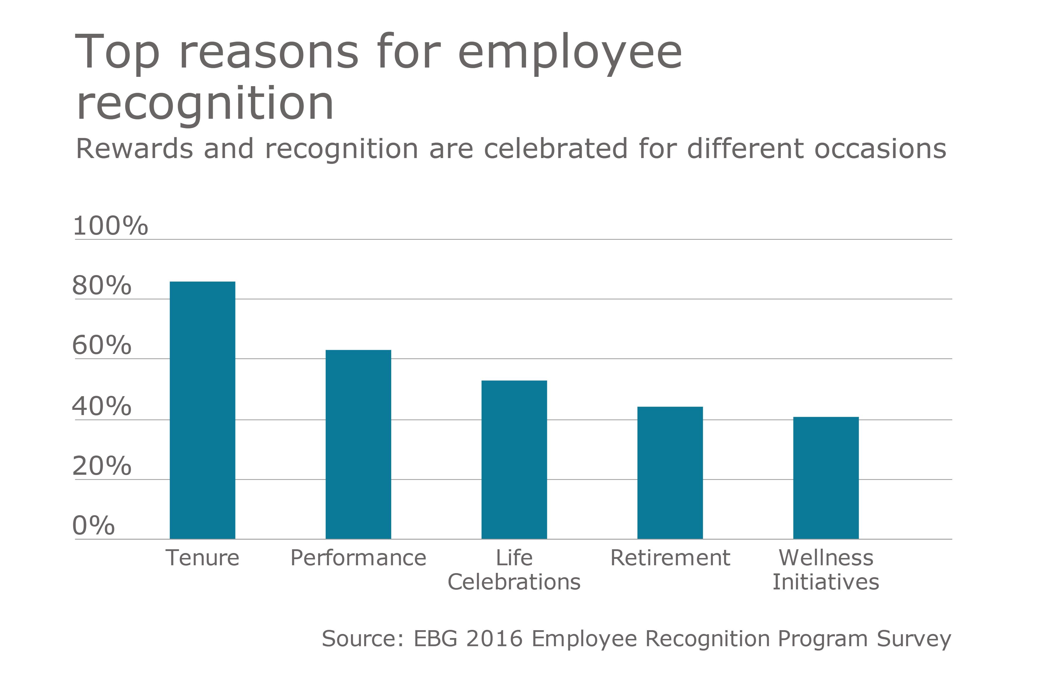 https://assets.sourcemedia.com/75/ca/f8f47cbf4f92a8b3bd1c08b5942f/employee-recgonition-chart.png