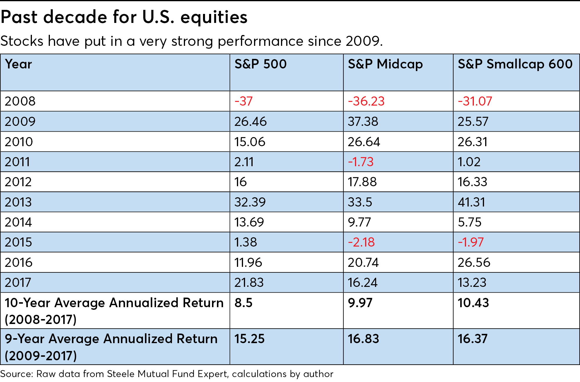 https://assets.sourcemedia.com/75/f2/4465a3d14a6a8494645c03afe696/fp0718-past-decade-for-u.S.%20equities_HP.png