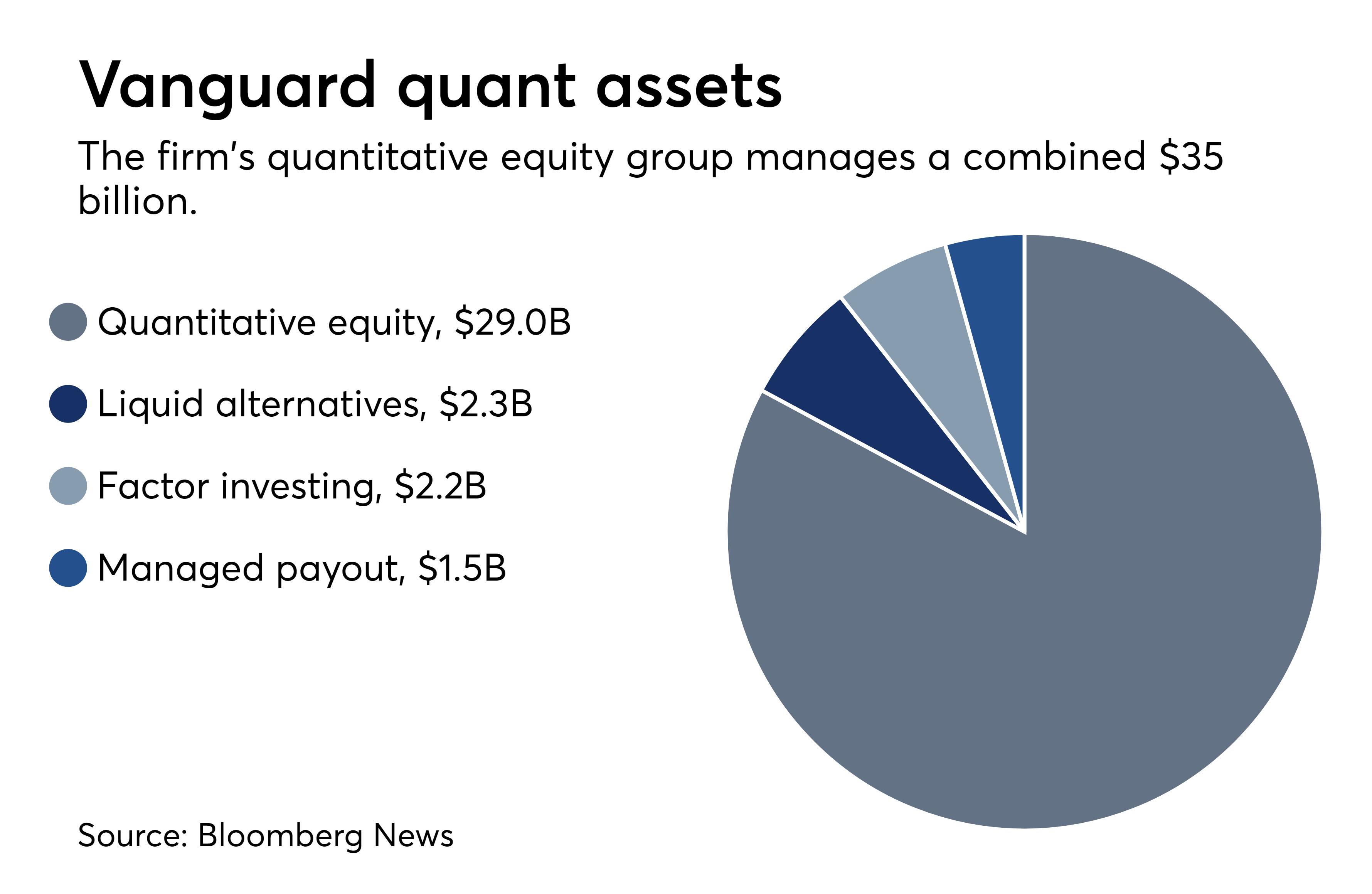 https://assets.sourcemedia.com/79/72/82985b69444faa165357bcbba94b/vanguard-quant-assets-9-29.png
