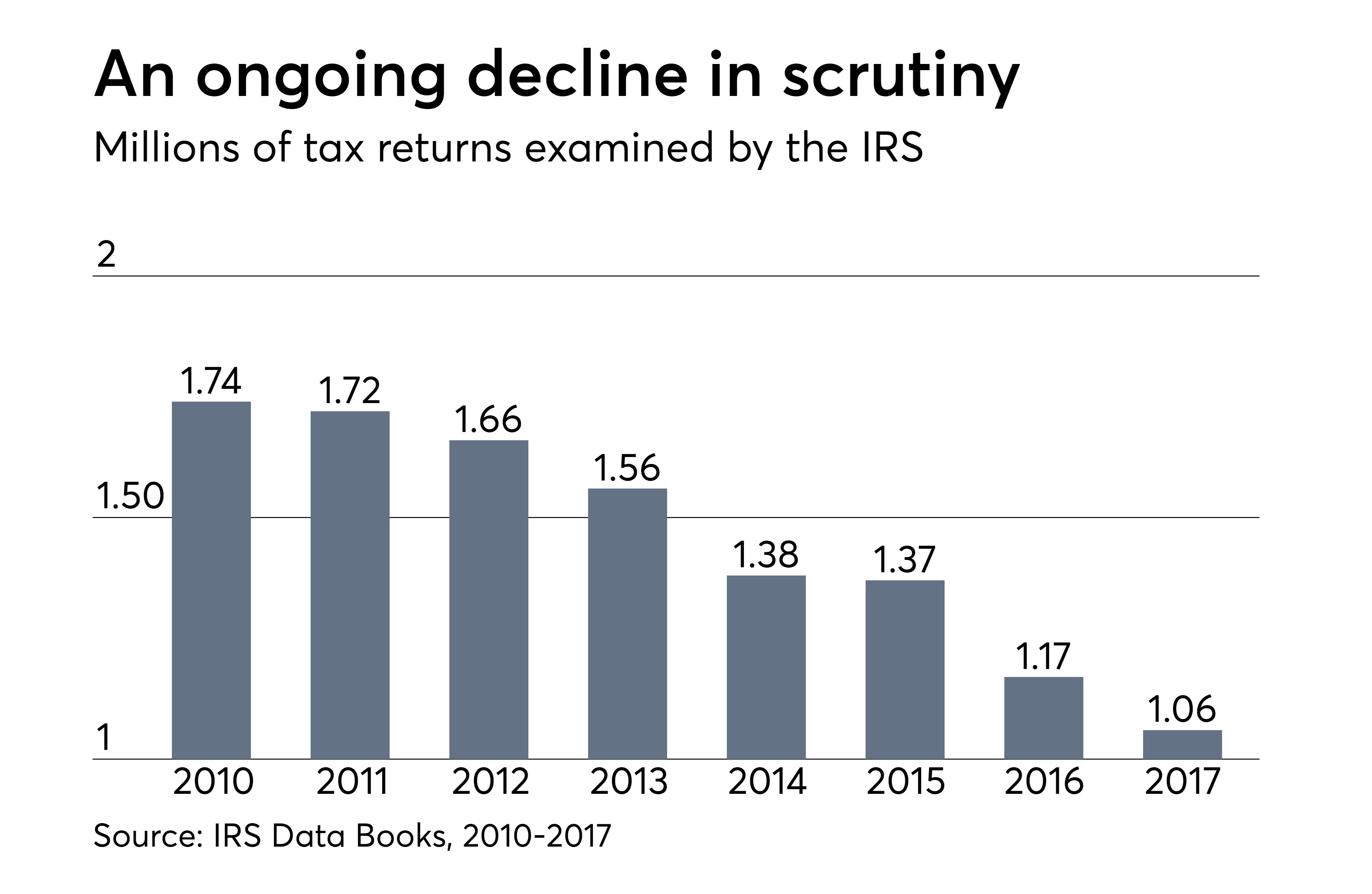 12 red flags that can trigger an IRS audit | Accounting Today