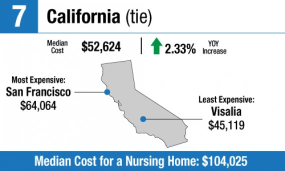 LTC Costs: Most Expensive States for In-Home Care