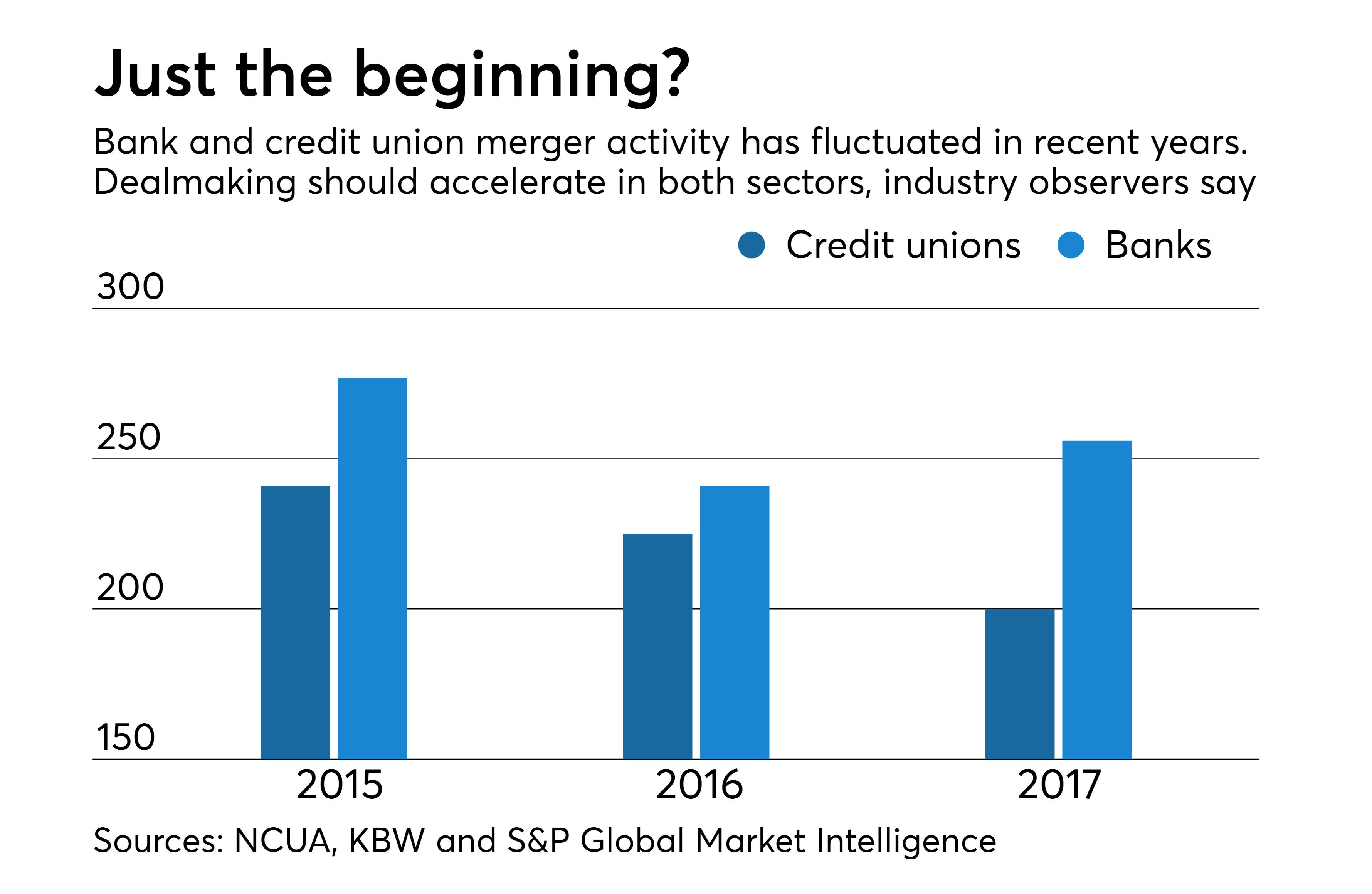 Credit Unions Are Bulking Up Via Ma And Banks Are Nervous