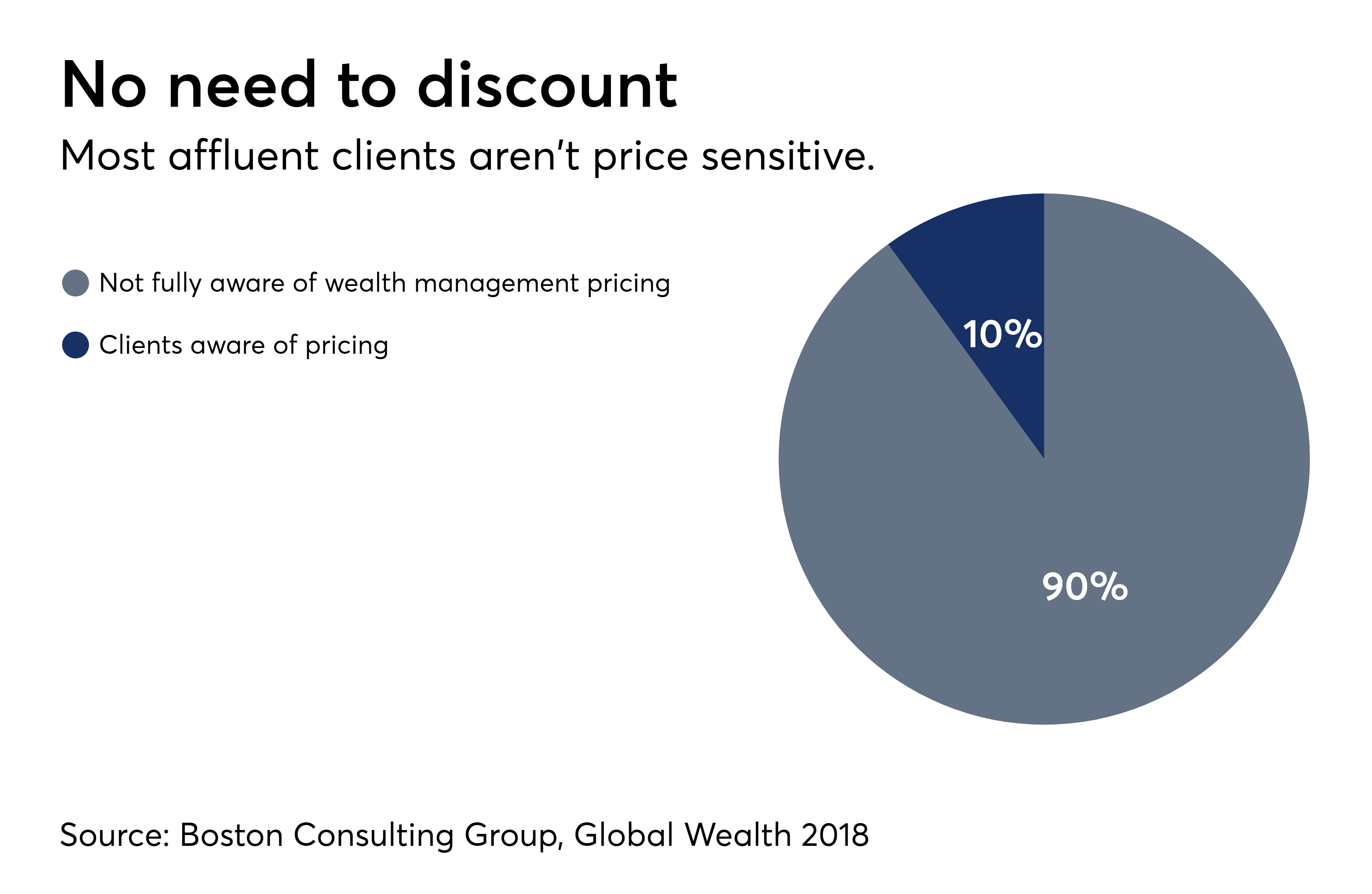 https://assets.sourcemedia.com/7f/46/c65d9c9840d1b2ad8bb46e9440ac/price-awareness-of-wm-clients-revised-1-0618.png