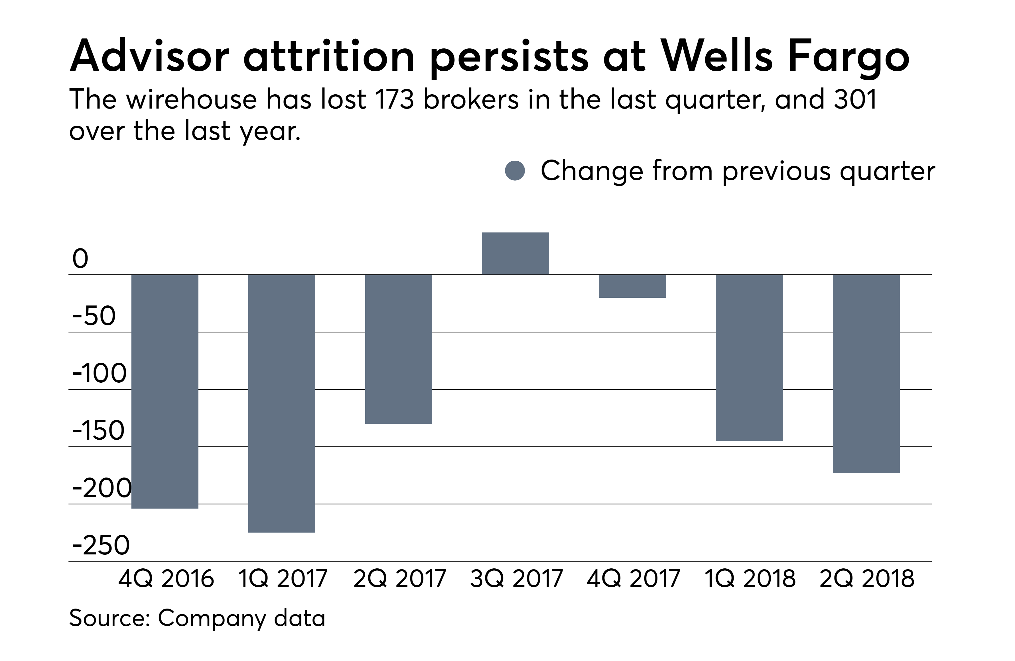 https://assets.sourcemedia.com/87/81/39878c574dd6bc0e5594010a1998/ows-07-13-2018-wells-fargo-advisor-attrition-persists.png