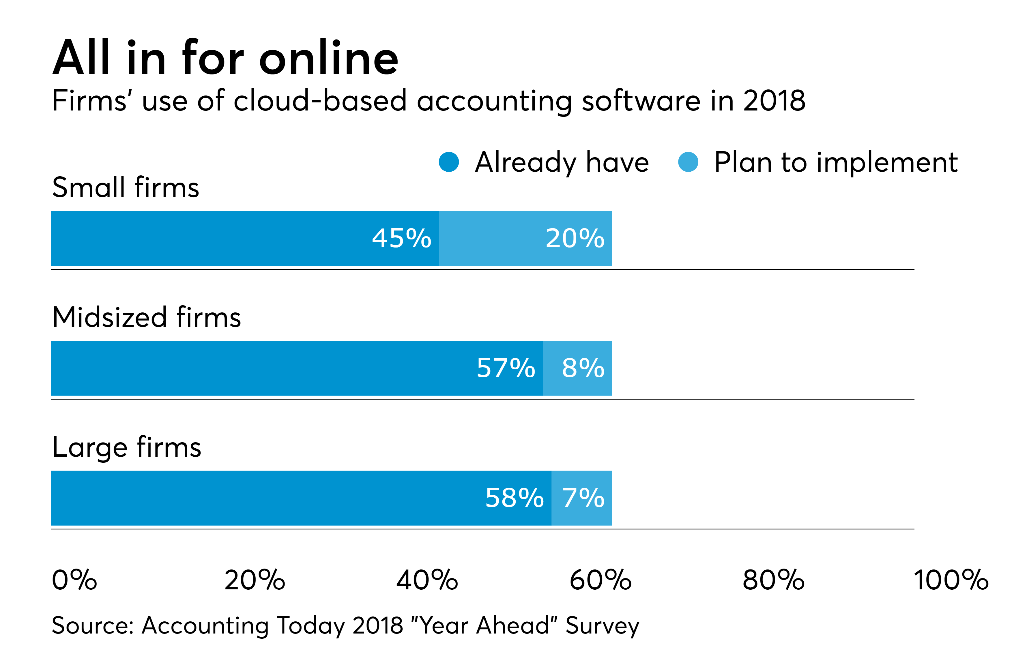 https://assets.sourcemedia.com/8f/54/2aaee9bf4e67831dbe330fd1f4e9/at-040418-cloudaccountingplans.png