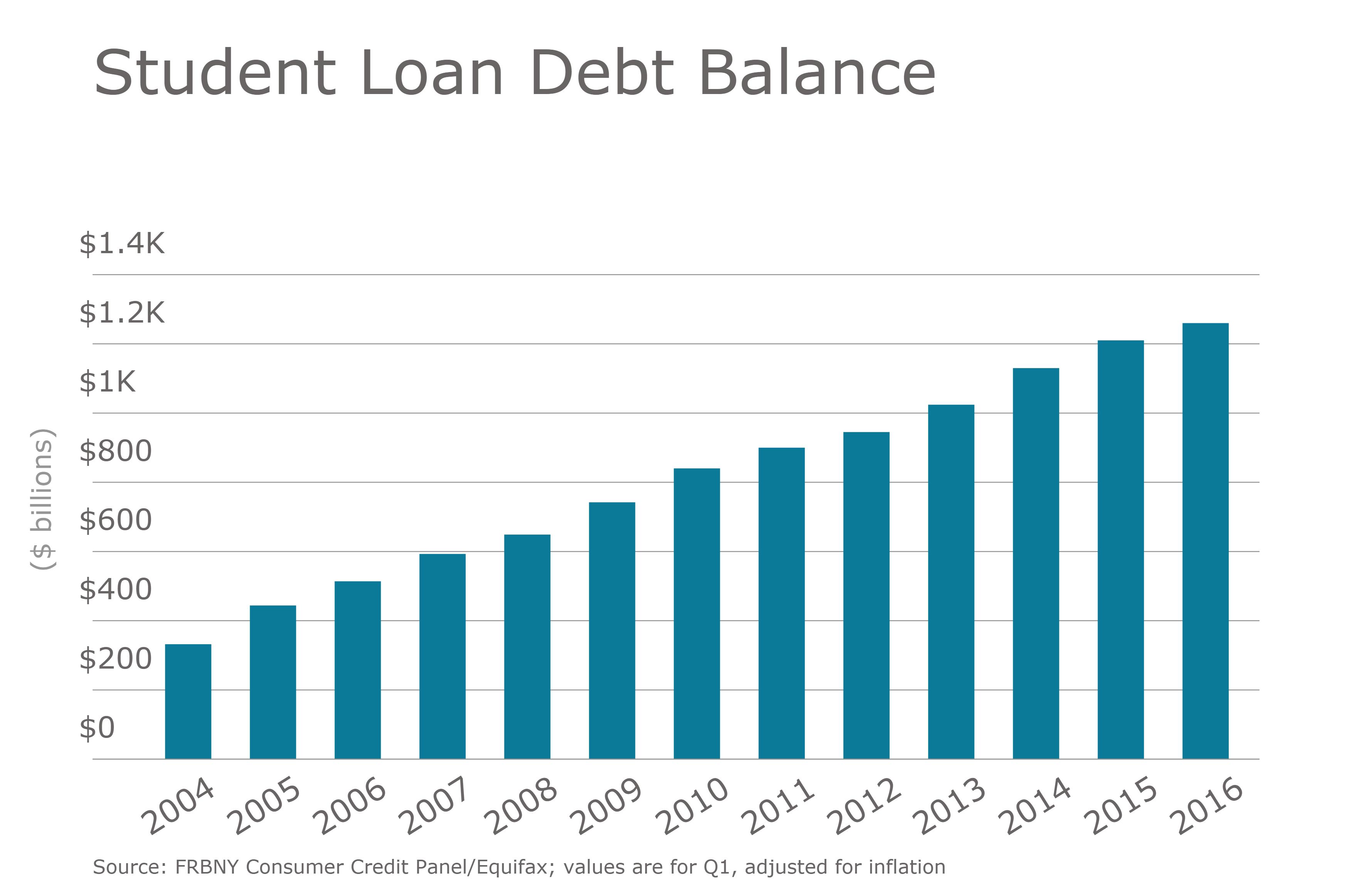 https://assets.sourcemedia.com/92/39/93bcfd9349b0bea6581f6116a5d6/ebn-student-loan-debt-balance.png