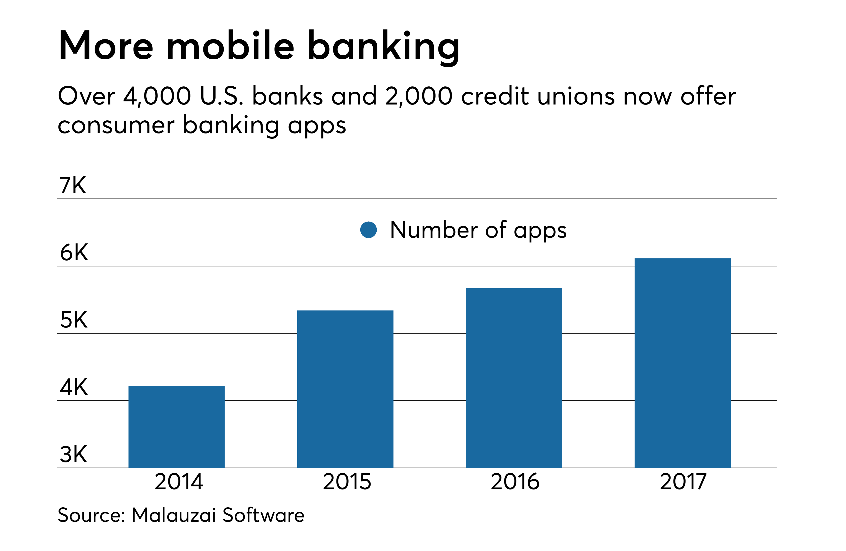 App security gap poses threat to community banks | American