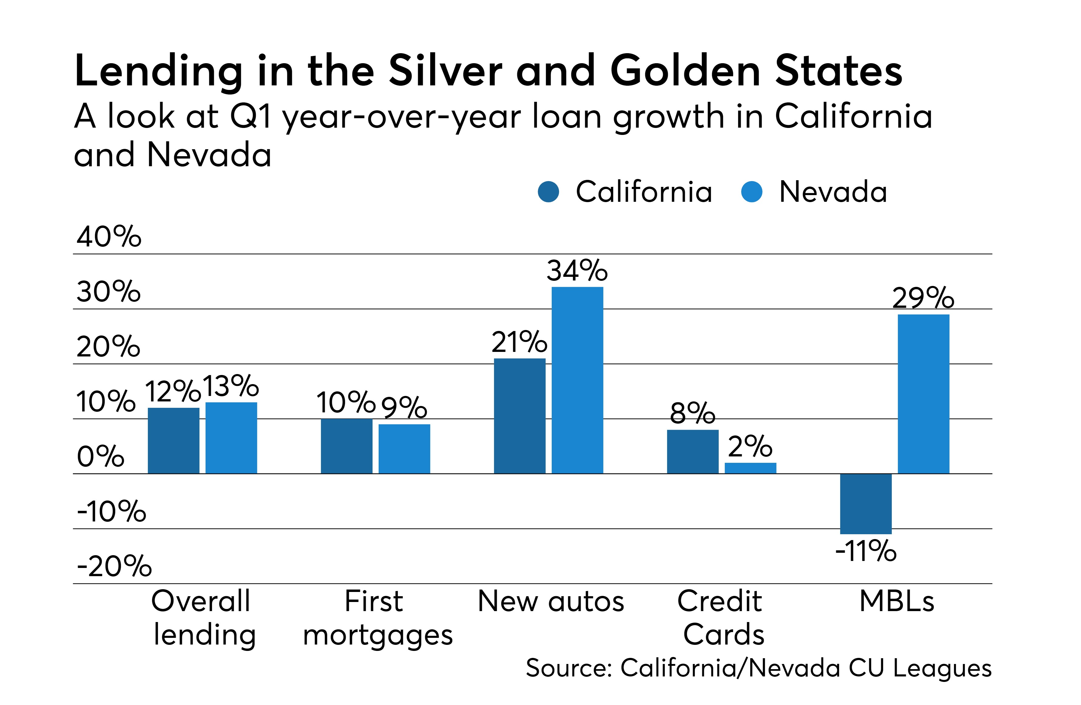 https://assets.sourcemedia.com/ab/28/cdaeb6584739b7d2219d1699132f/california-and-nevada-loan-growth-q1-2018-cuj-071818.jpeg