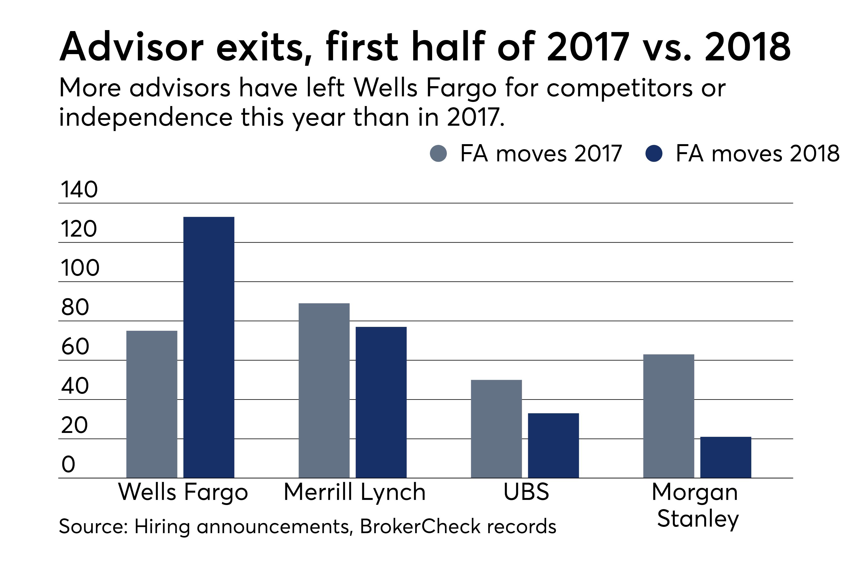 Morgan Stanley, UBS lower advisor attrition post Broker