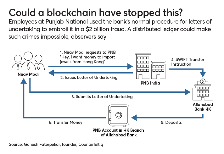 https://assets.sourcemedia.com/af/3b/376ad5df43319e72b8ce074852fb/blockchain-fraud-story-3.png