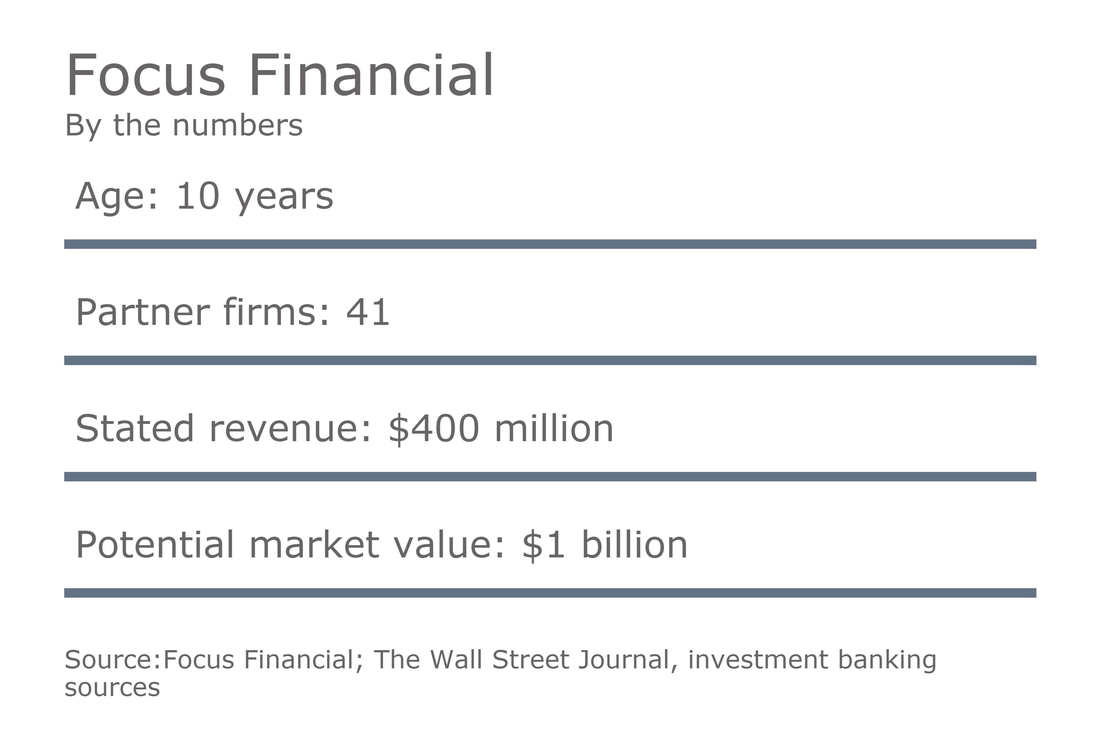 https://assets.sourcemedia.com/af/8a/78d943614be3ae4a7735ac2e00fb/focus-financail-data-graphic-0816.png