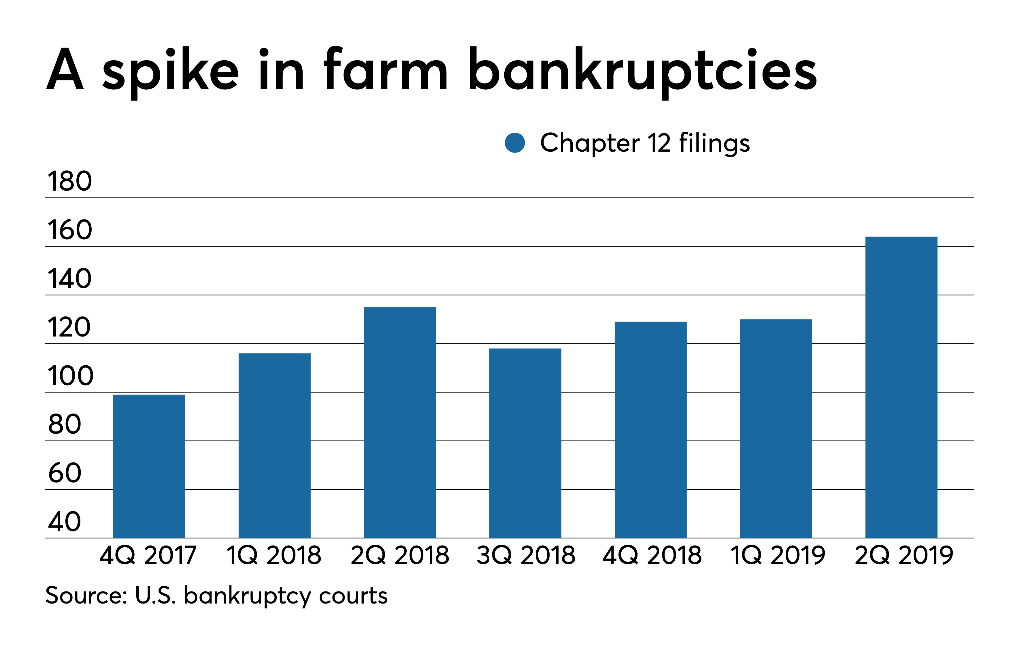 https://www americanbanker com/news/bankruptcy-relief-for-farmers