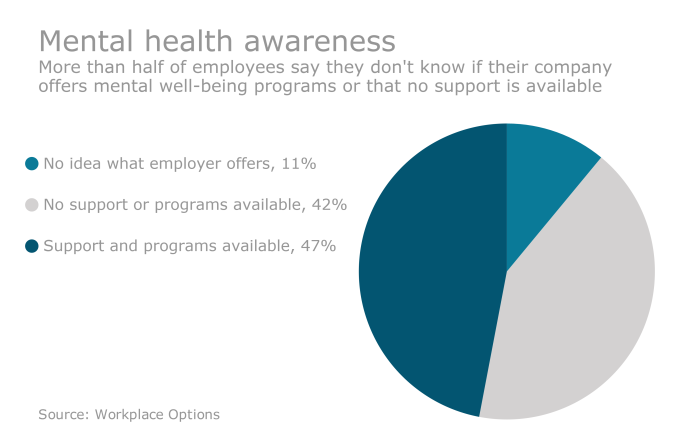 How Employers Can Combat Mental Health Stigma Employee Benefit News