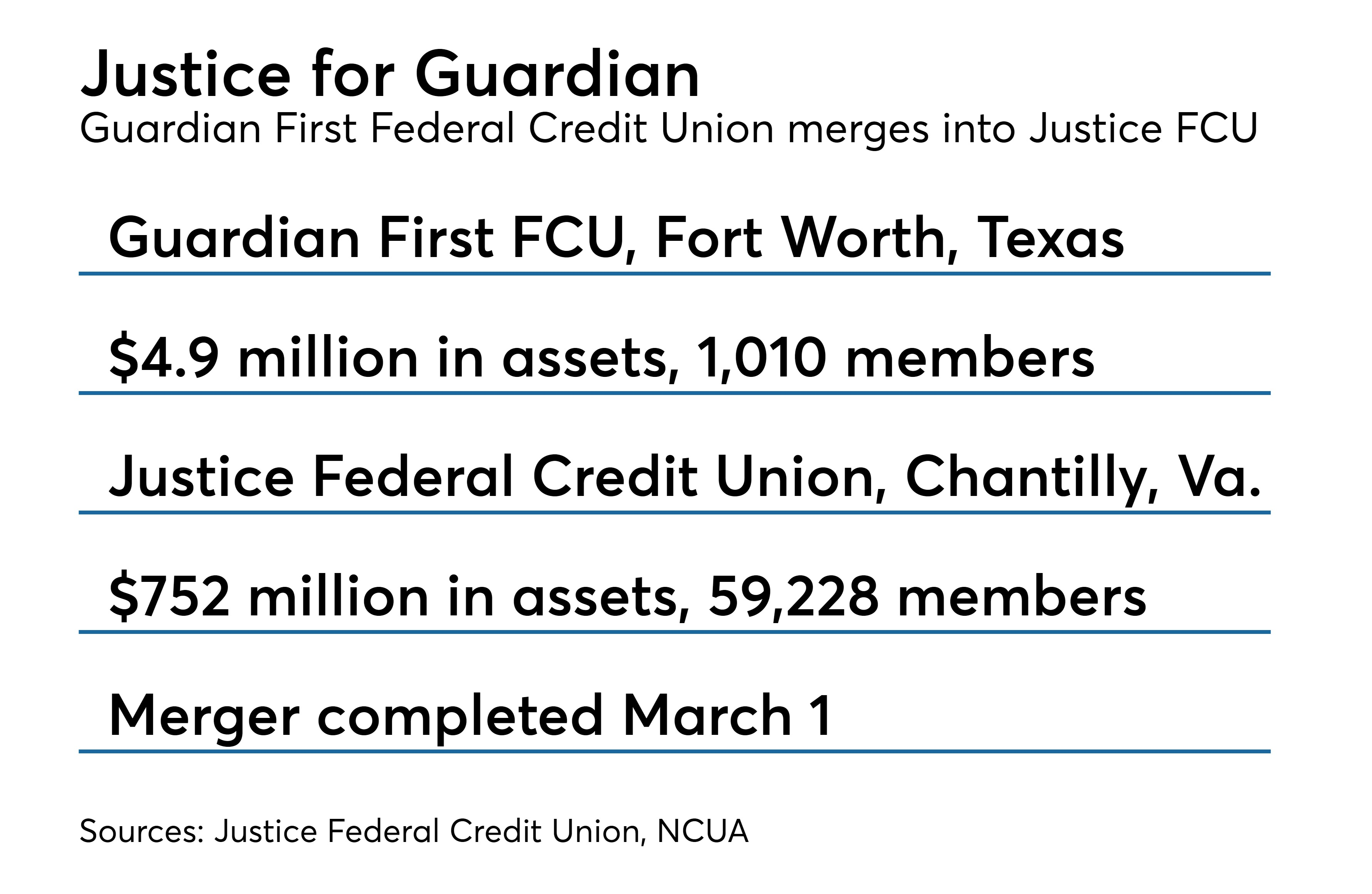 Guardian First Federal Credit Union Merges Into Justice Fcu Credit